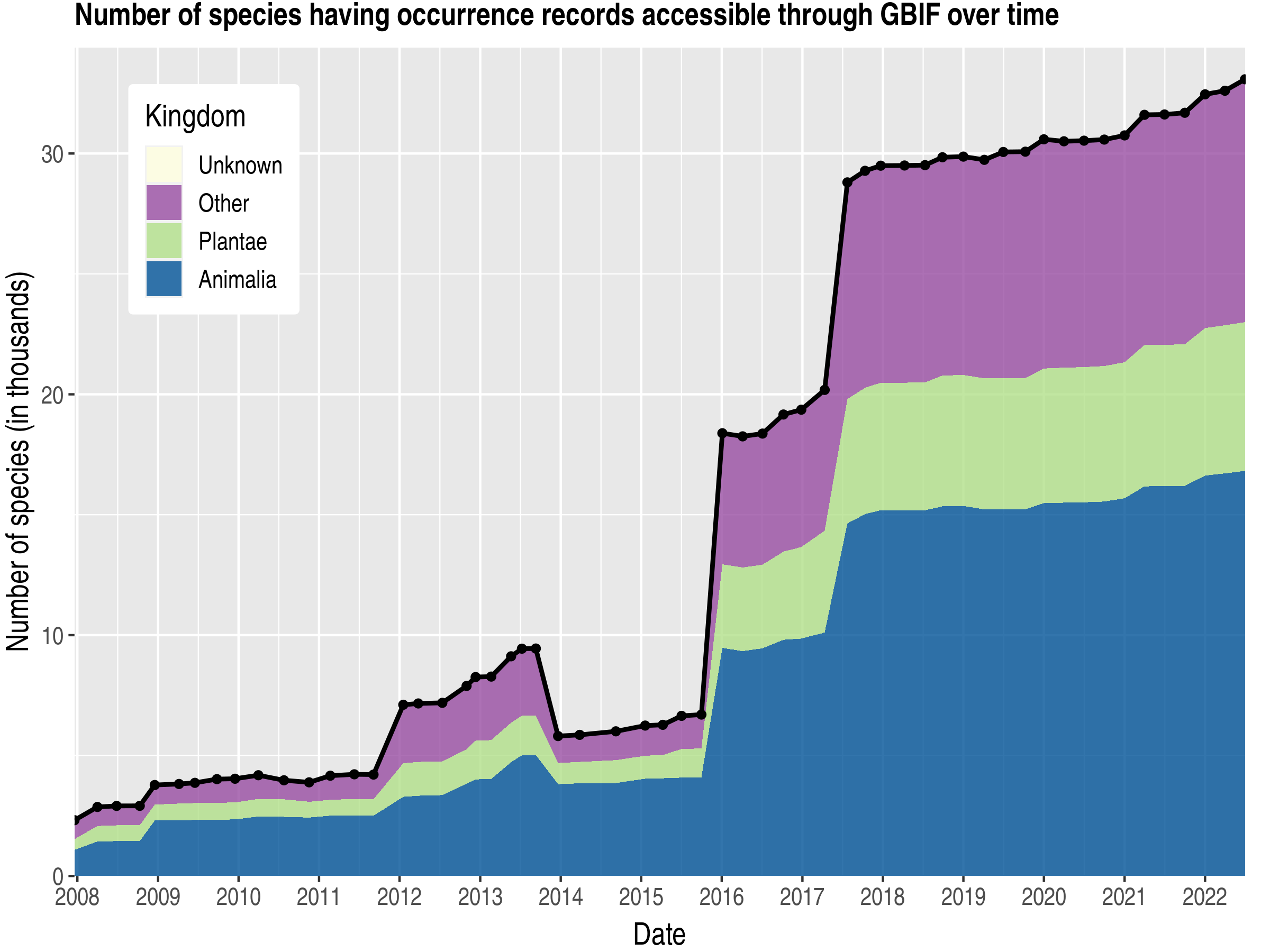 Data trend of species count by kingdom about Estonia