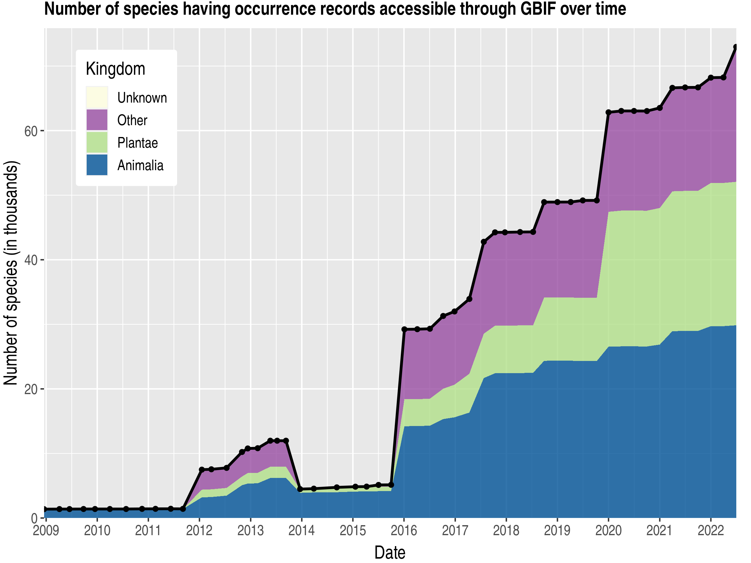 Data trend of species count by kingdom published Estonia