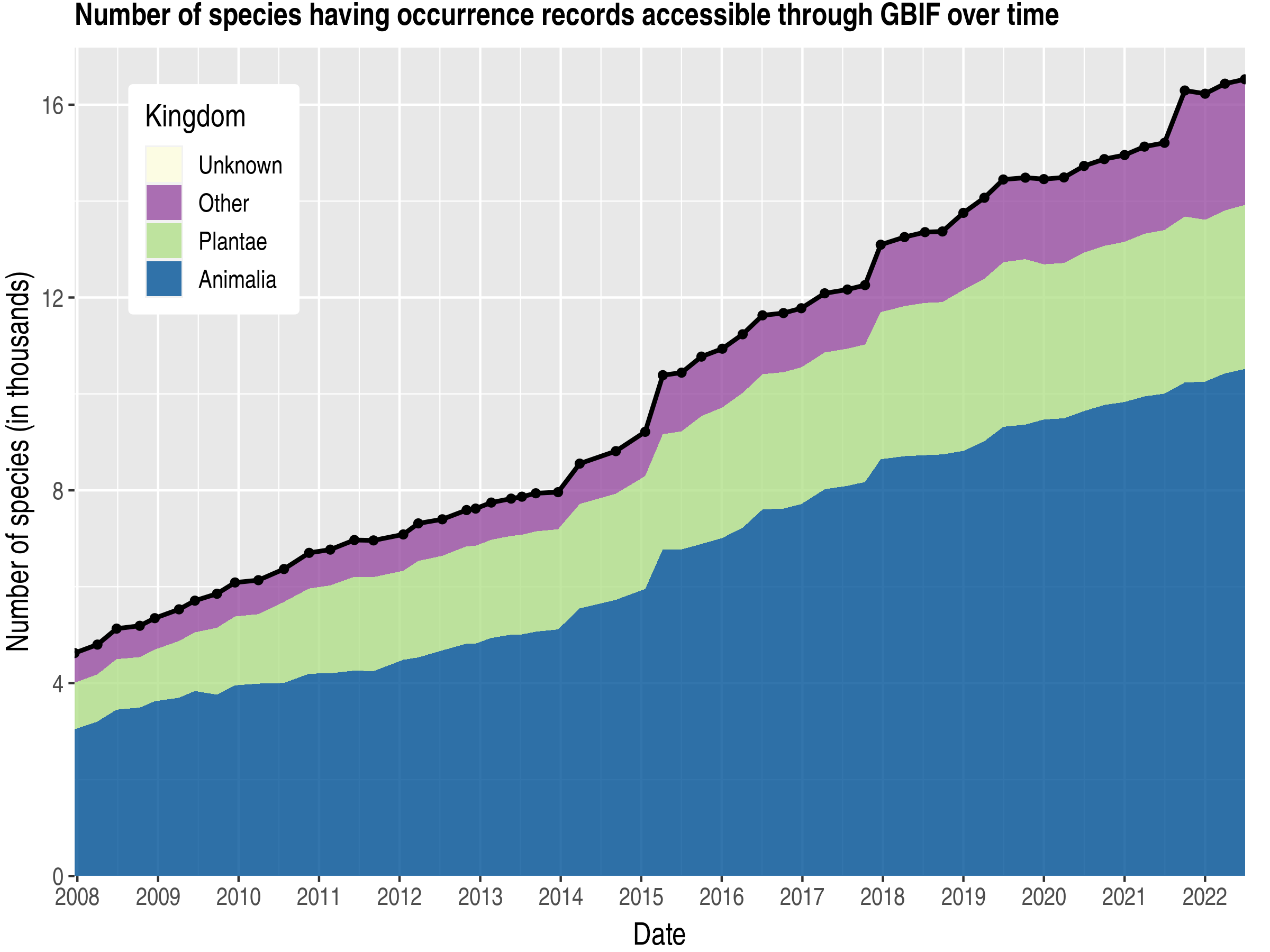 Data trend of species count by kingdom about Egypt