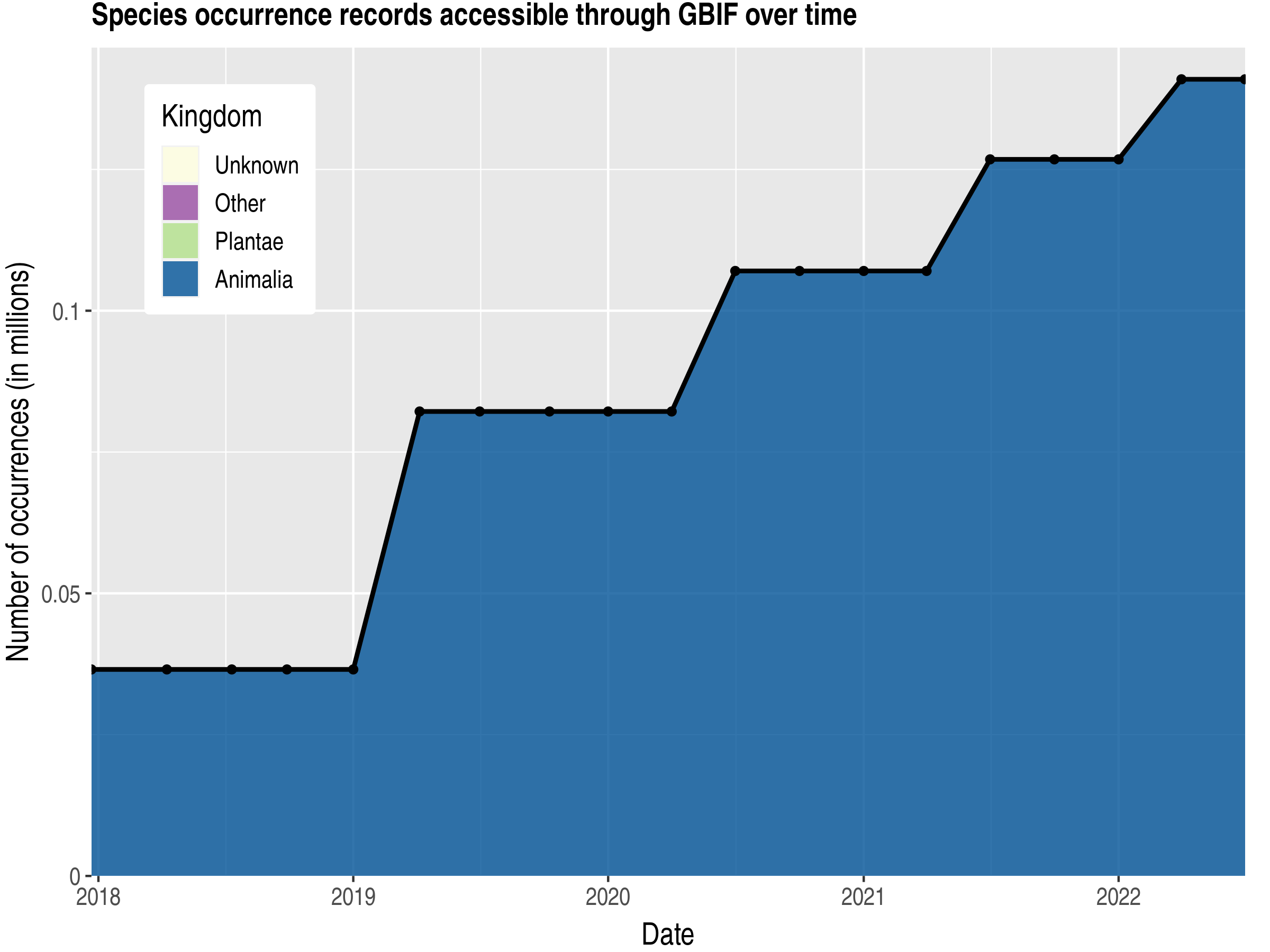 Data trend of records by kingdom published by Egypt