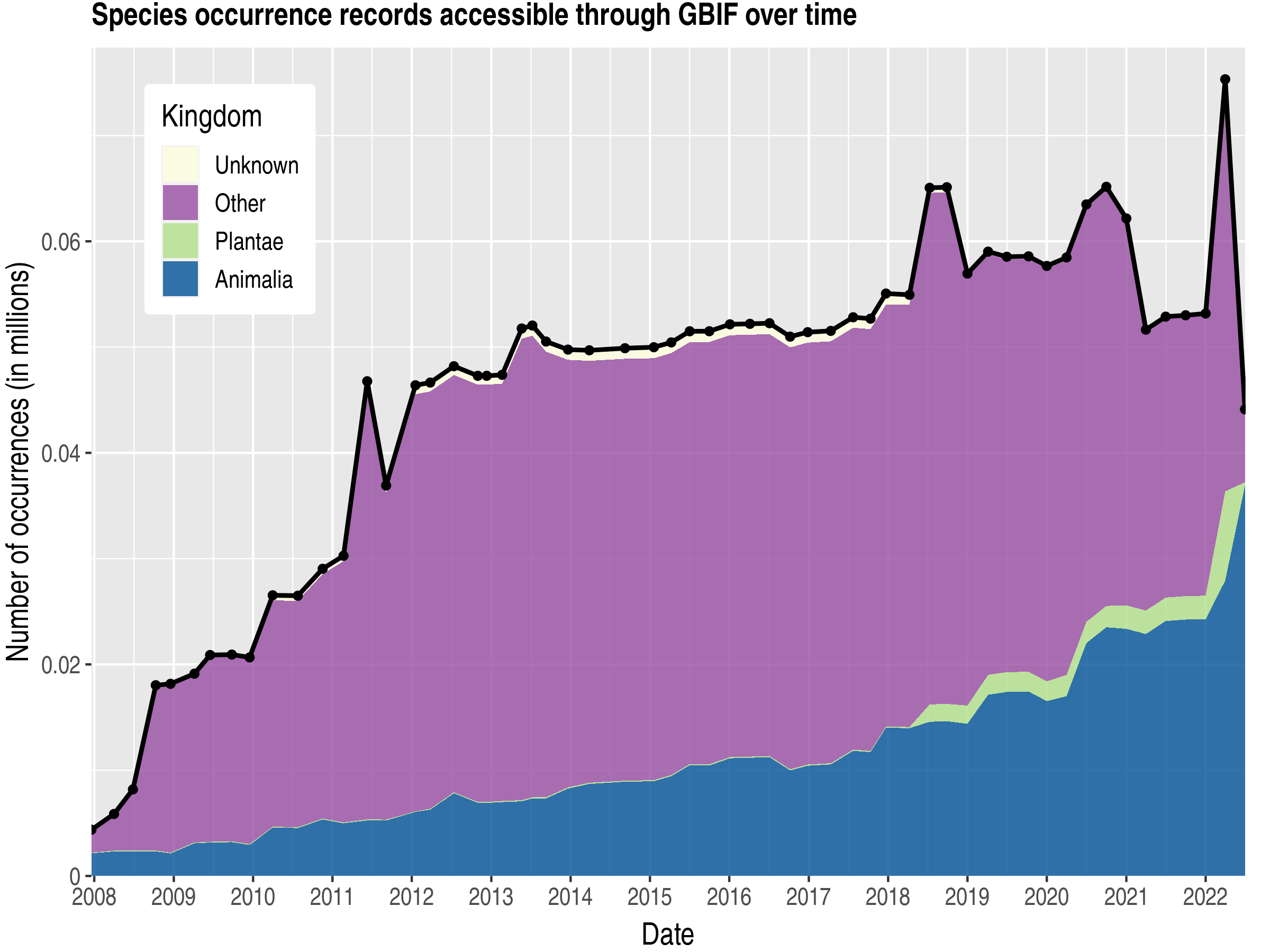 Data trend of records by kingdom about Western Sahara