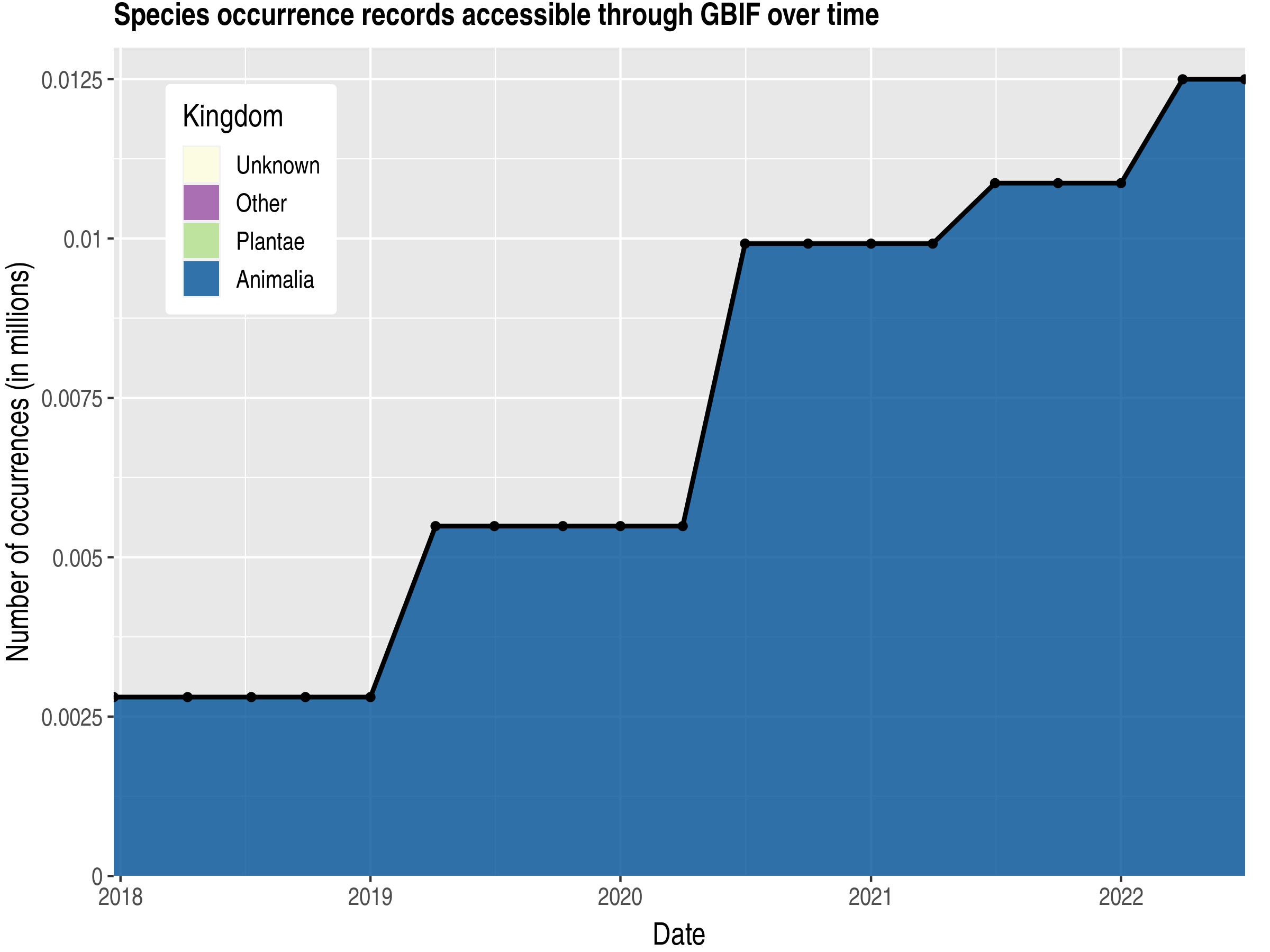 Data trend of records by kingdom published by Western Sahara