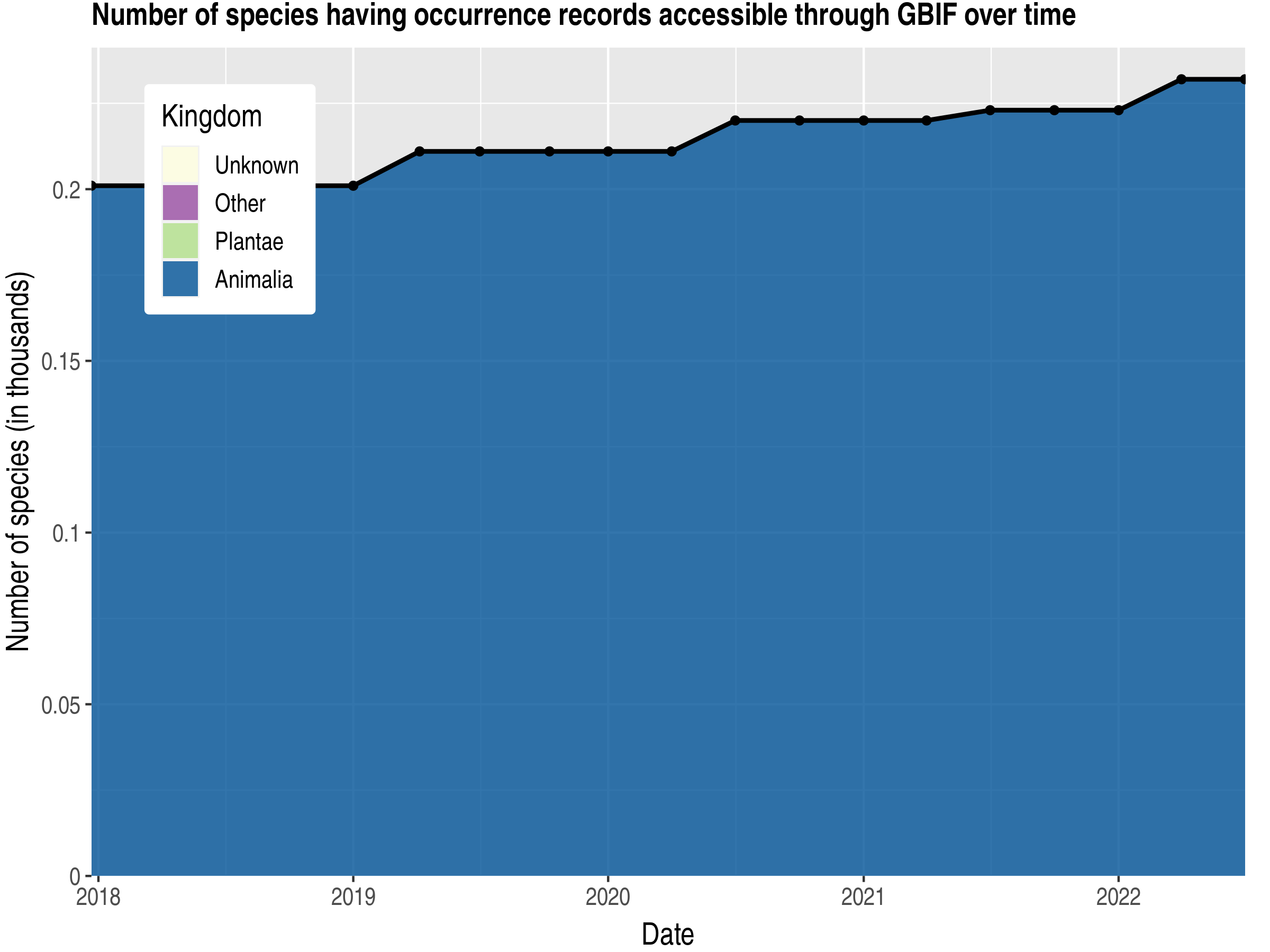 Data trend of species count by kingdom published Western Sahara
