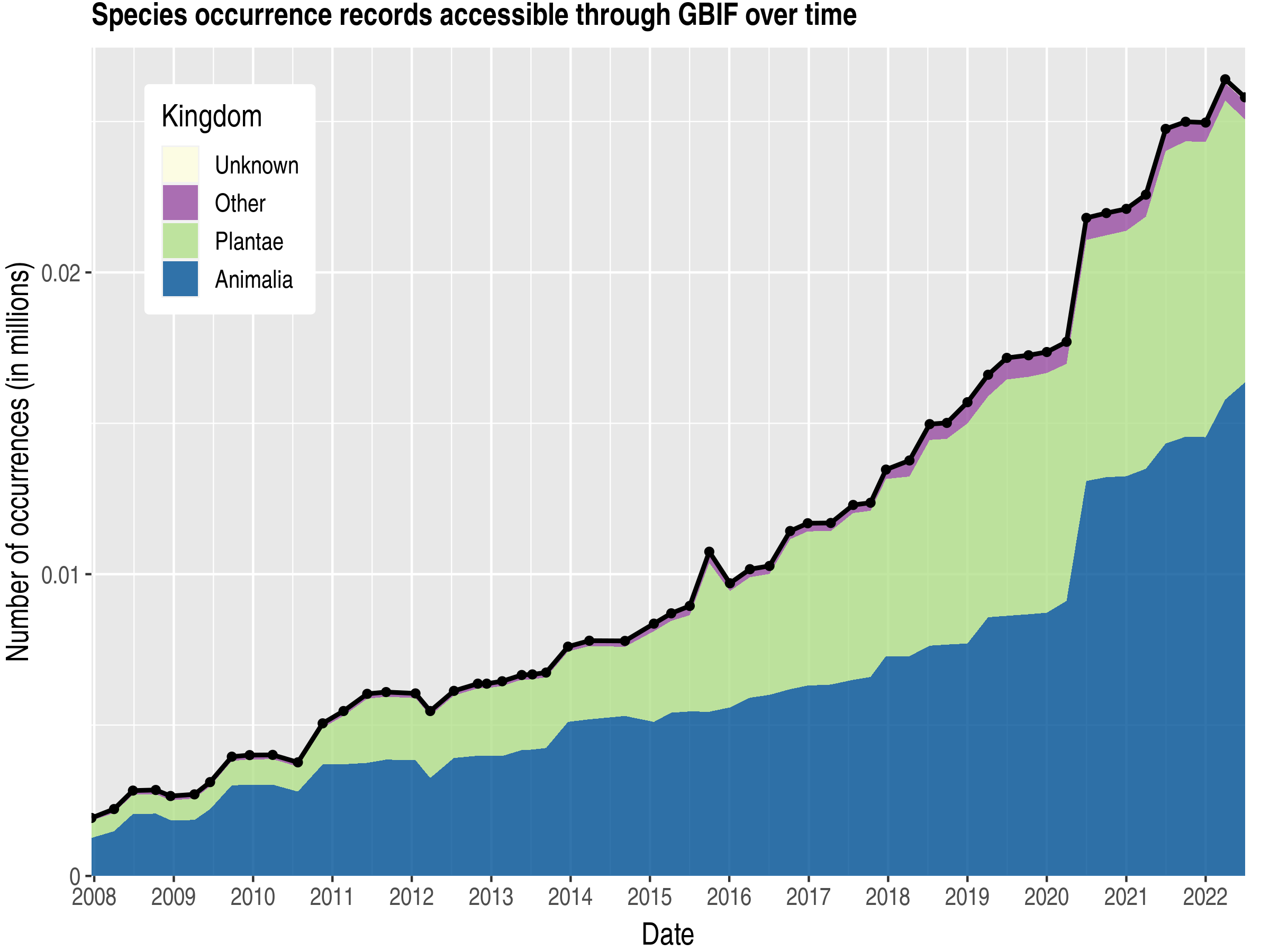 Data trend of records by kingdom about Eritrea