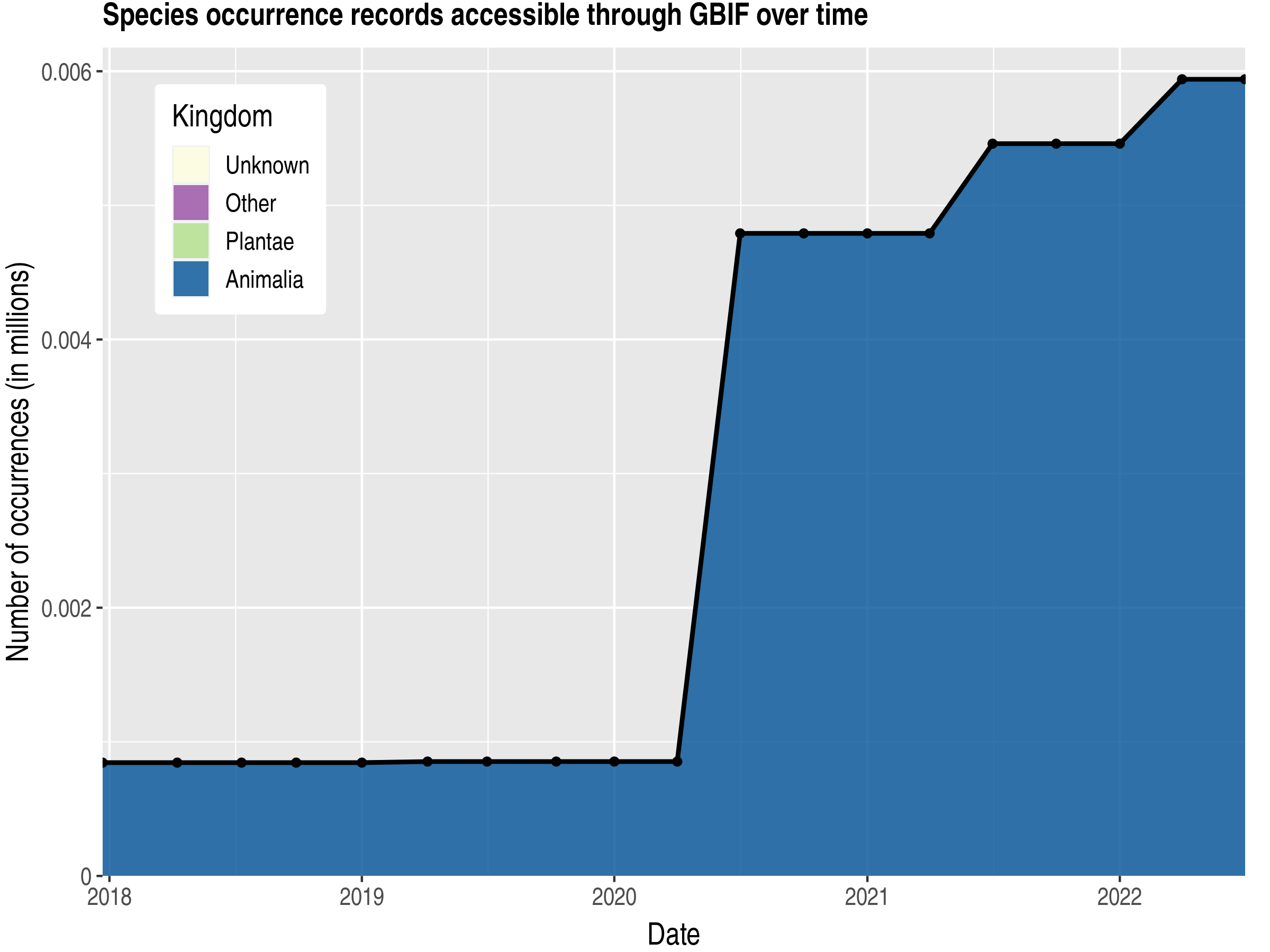 Data trend of records by kingdom published by Eritrea