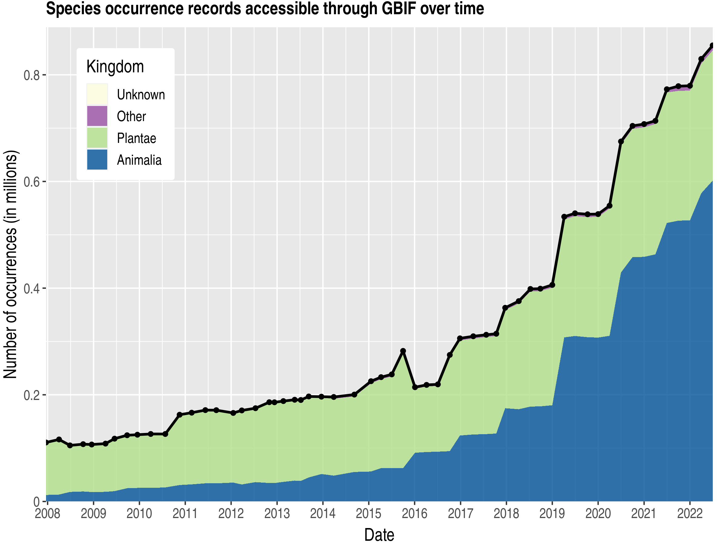 Data trend of records by kingdom about Ethiopia