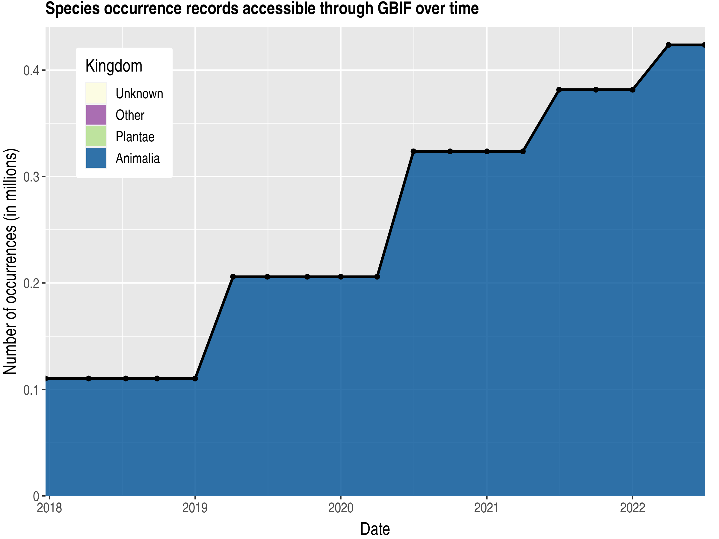 Data trend of records by kingdom published by Ethiopia
