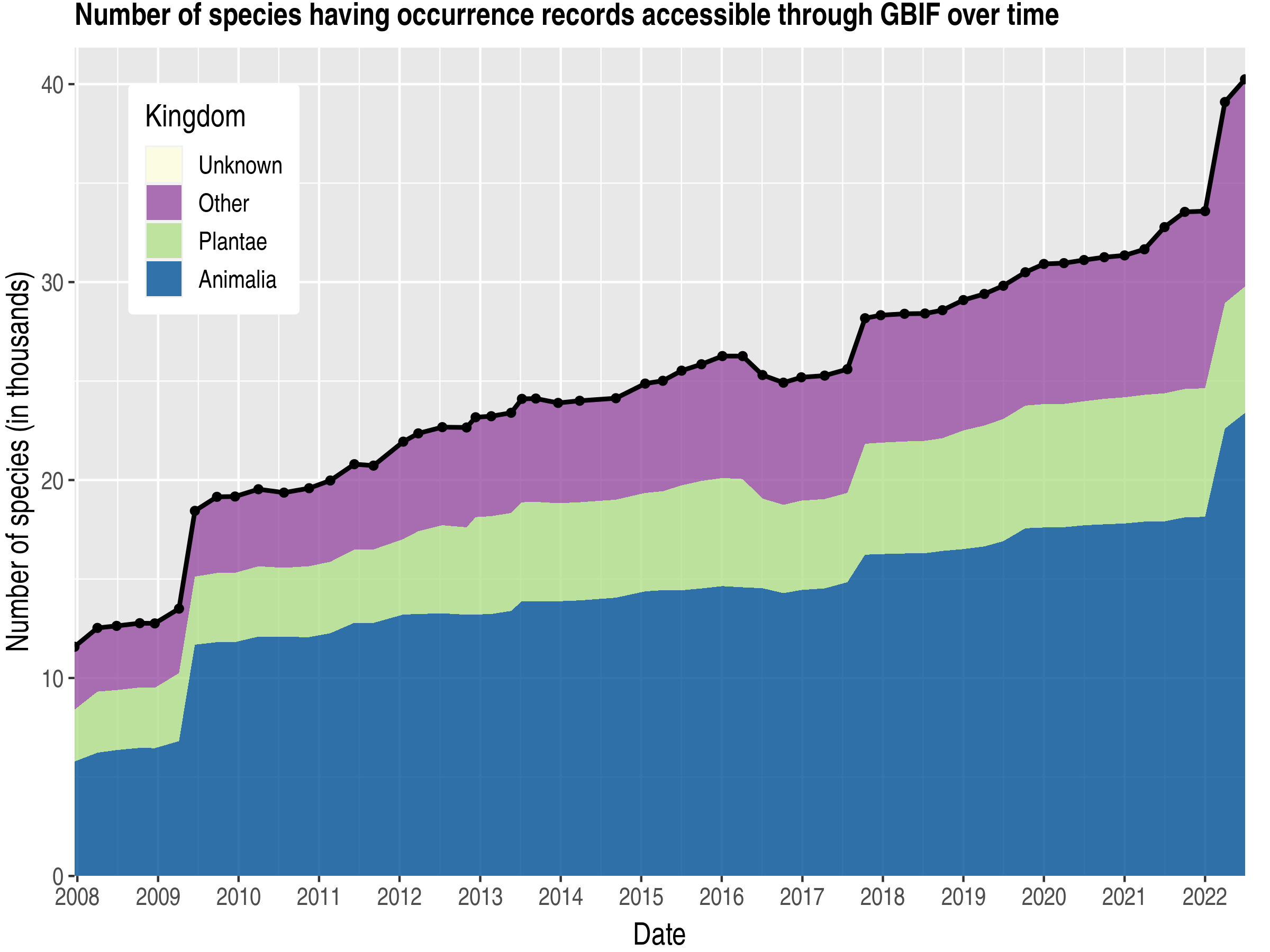 Data trend of species count by kingdom about Finland
