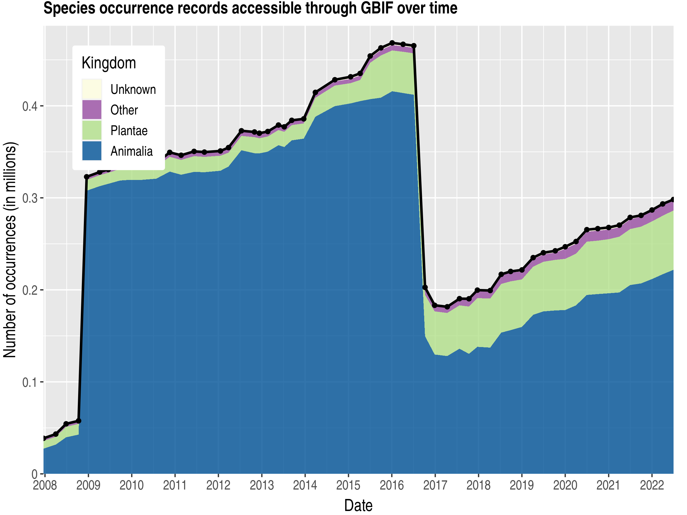 Data trend of records by kingdom about Fiji