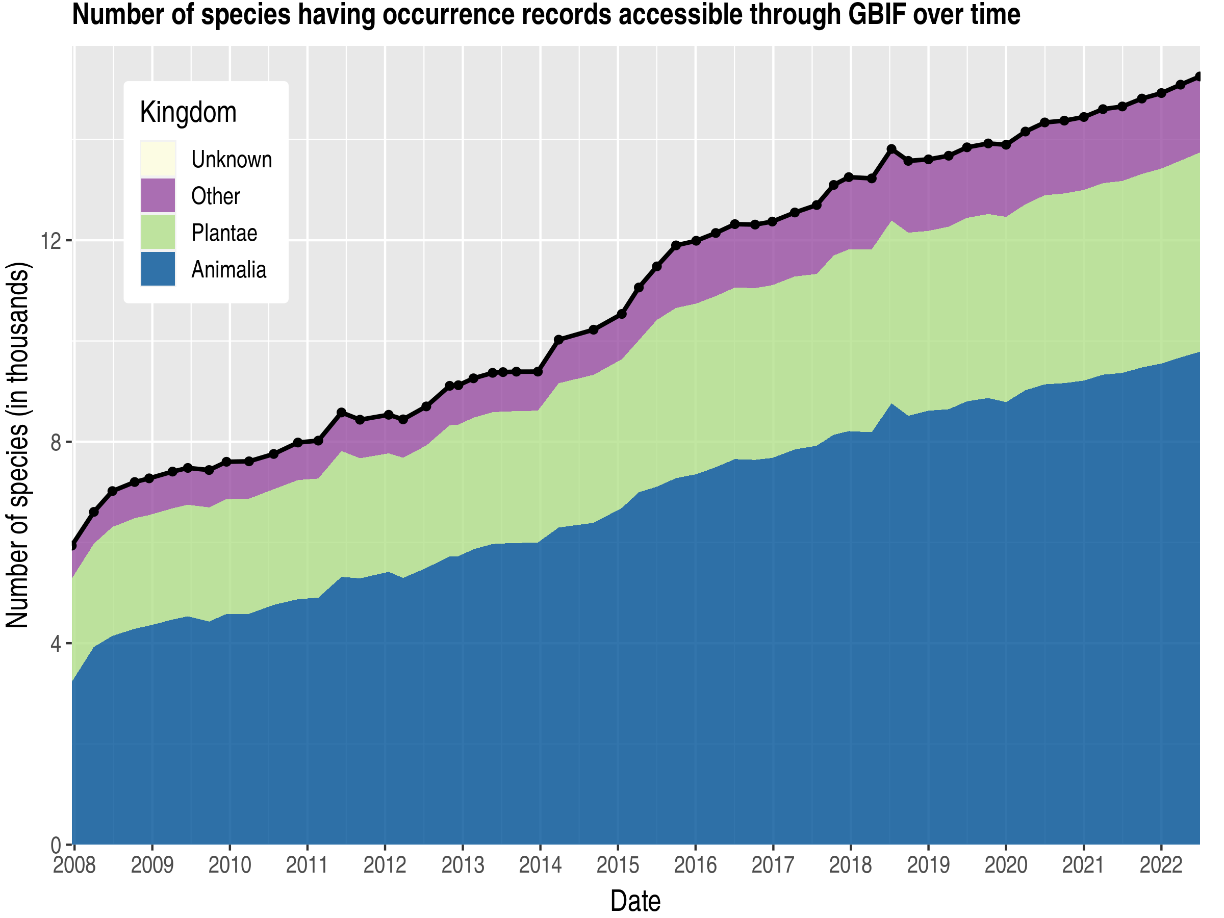 Data trend of species count by kingdom about Fiji