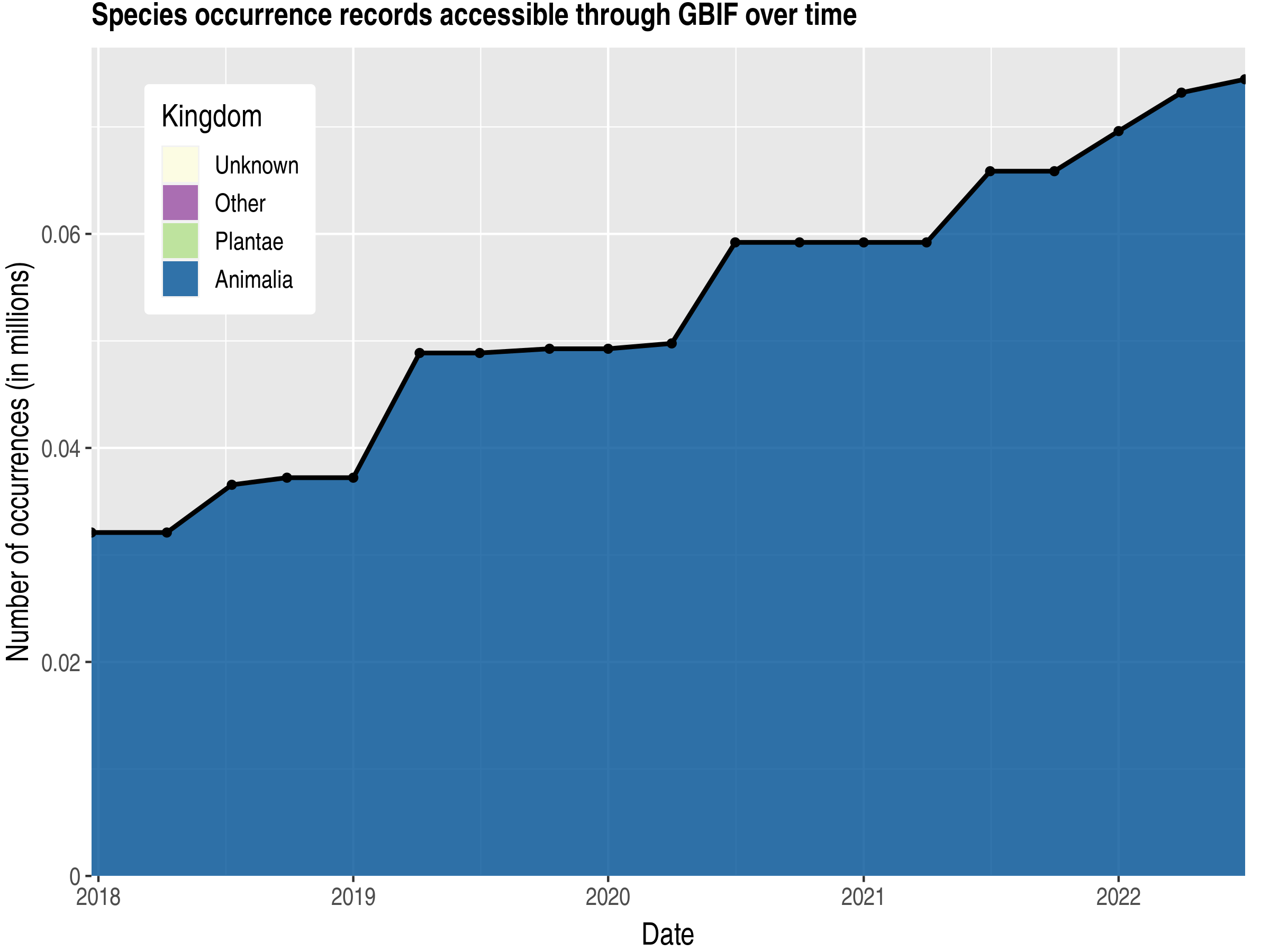 Data trend of records by kingdom published by Fiji