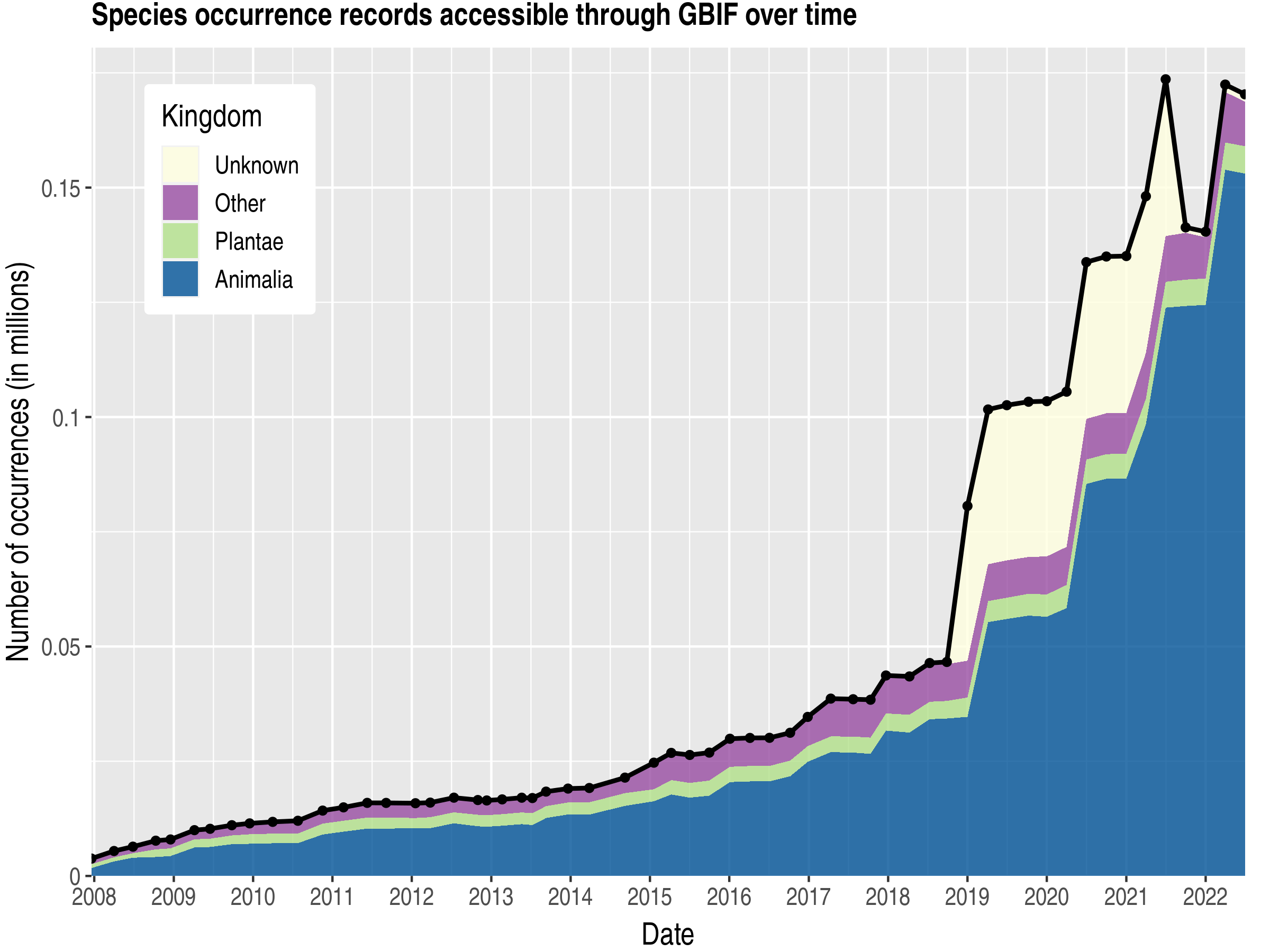 Data trend of records by kingdom about Falkland Islands (Malvinas)