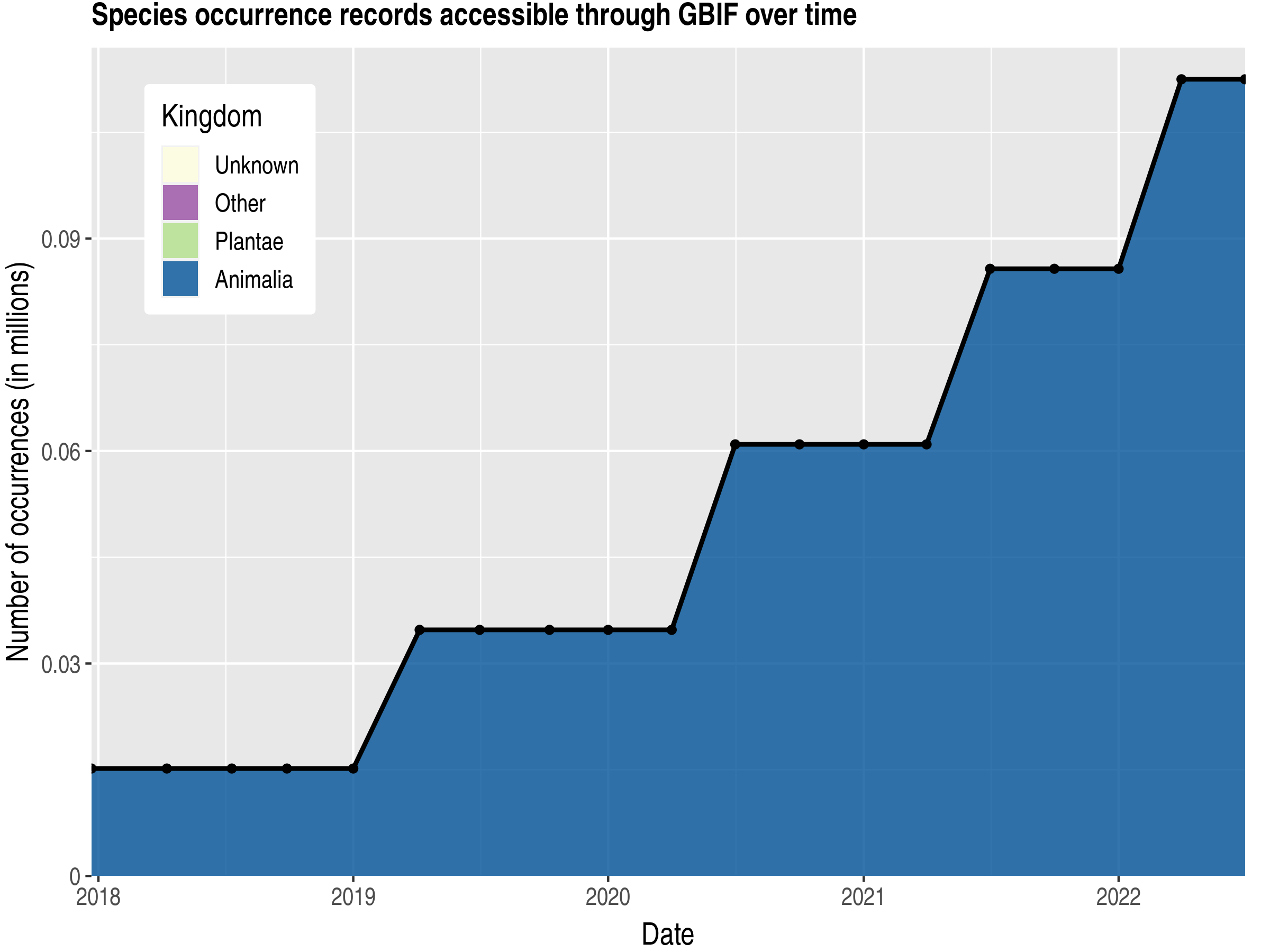 Data trend of records by kingdom published by Falkland Islands (Malvinas)