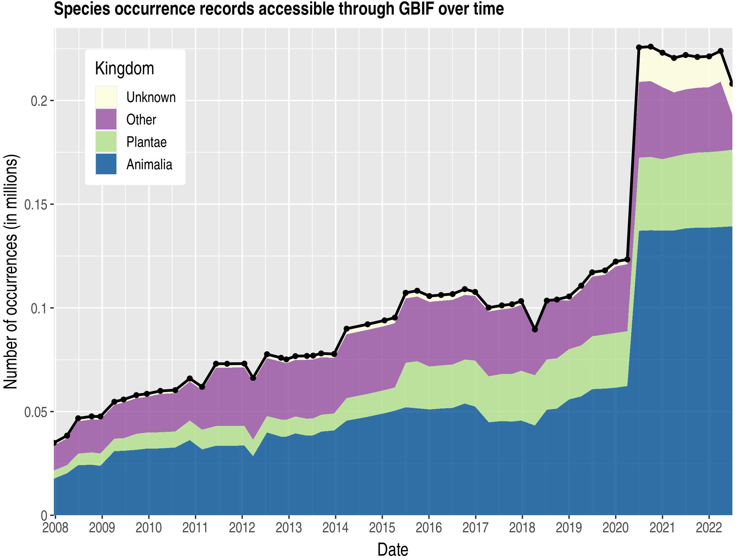 Data trend of records by kingdom about Micronesia, Federated States of