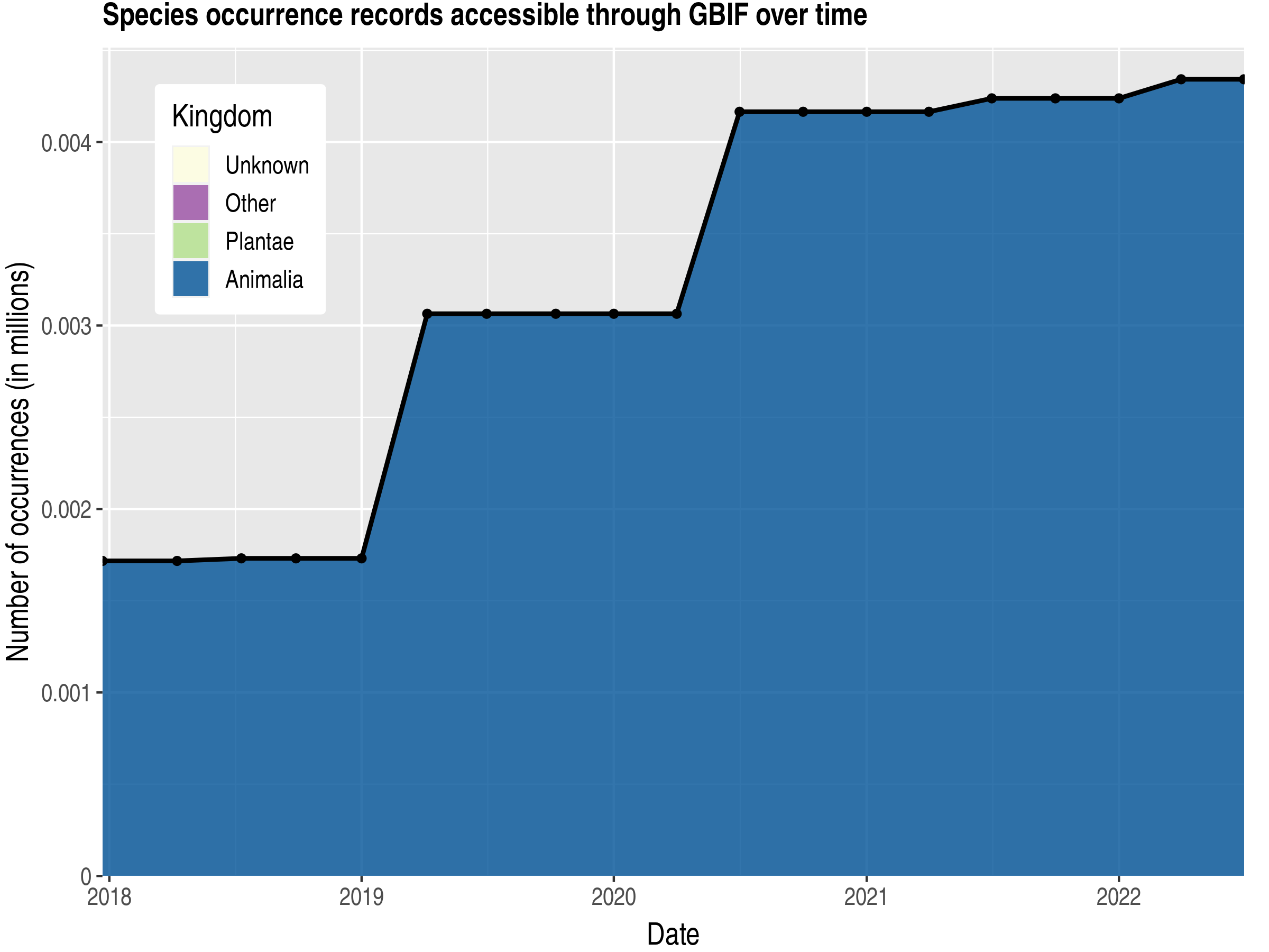 Data trend of records by kingdom published by Micronesia, Federated States of