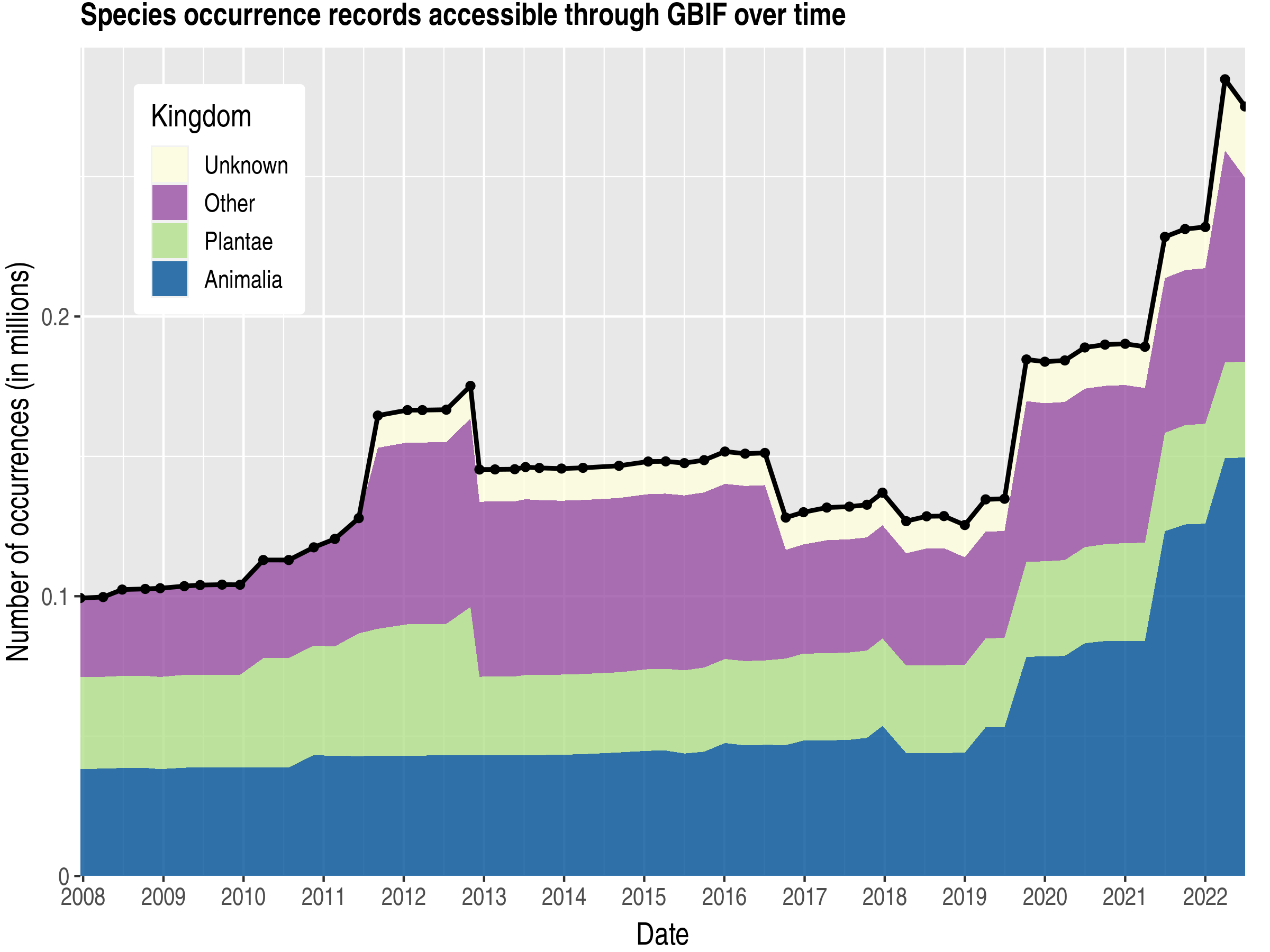 Data trend of records by kingdom about Faroe Islands