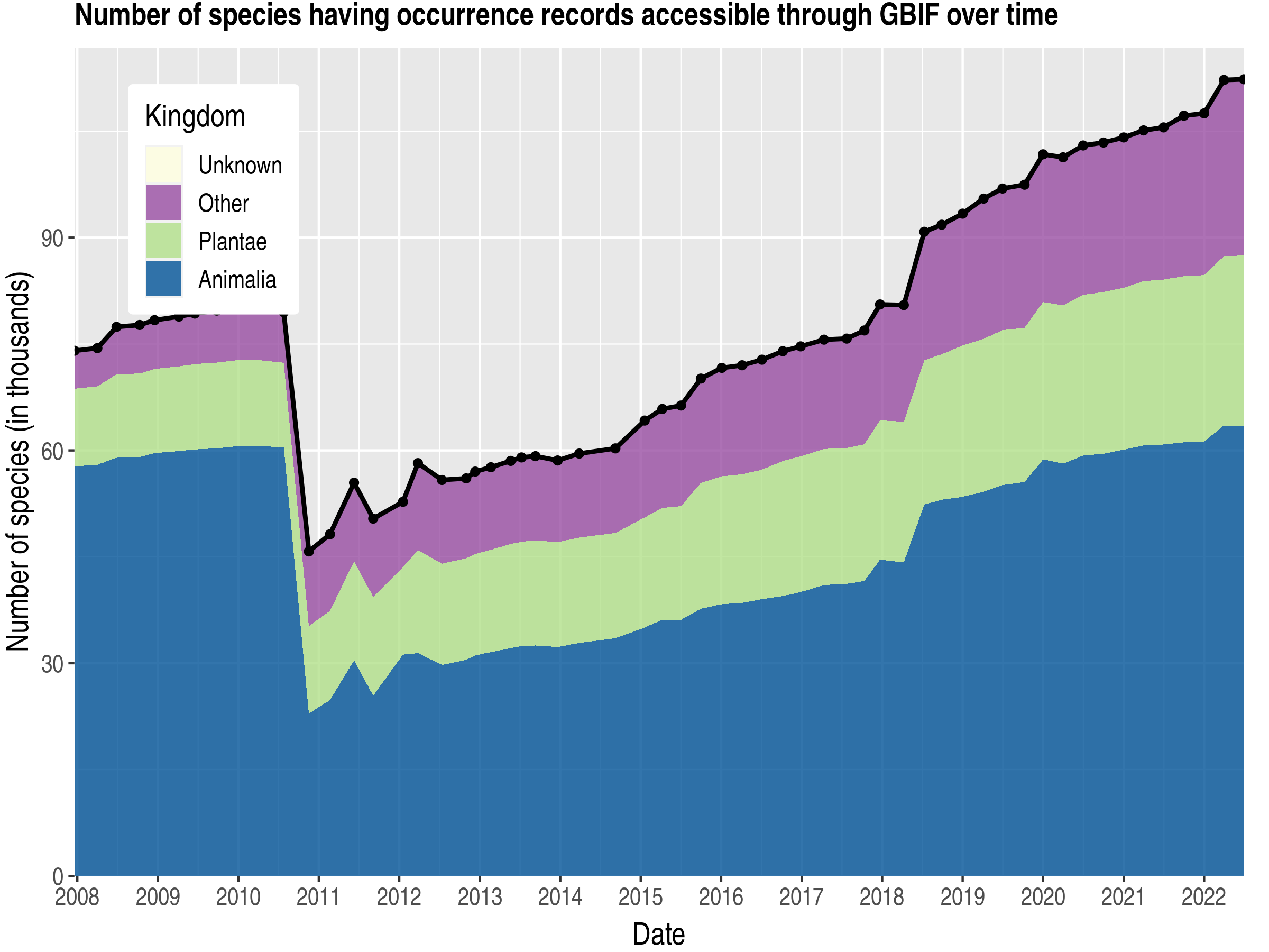 Data trend of species count by kingdom about France