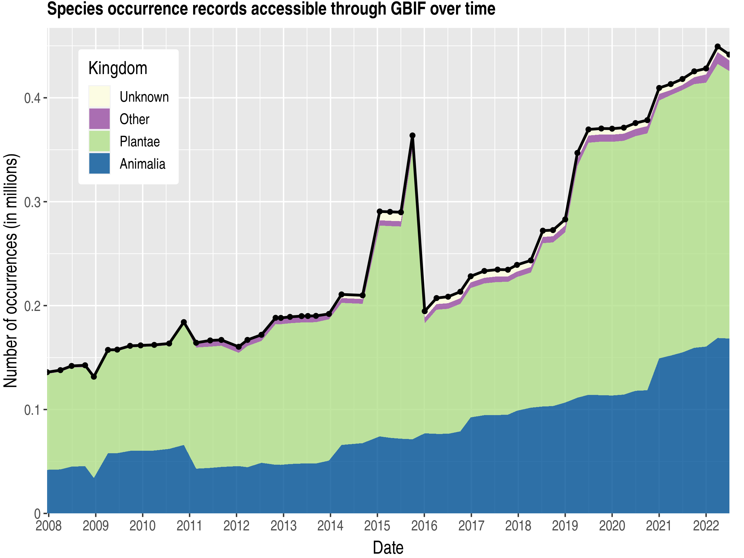 Data trend of records by kingdom about Gabon