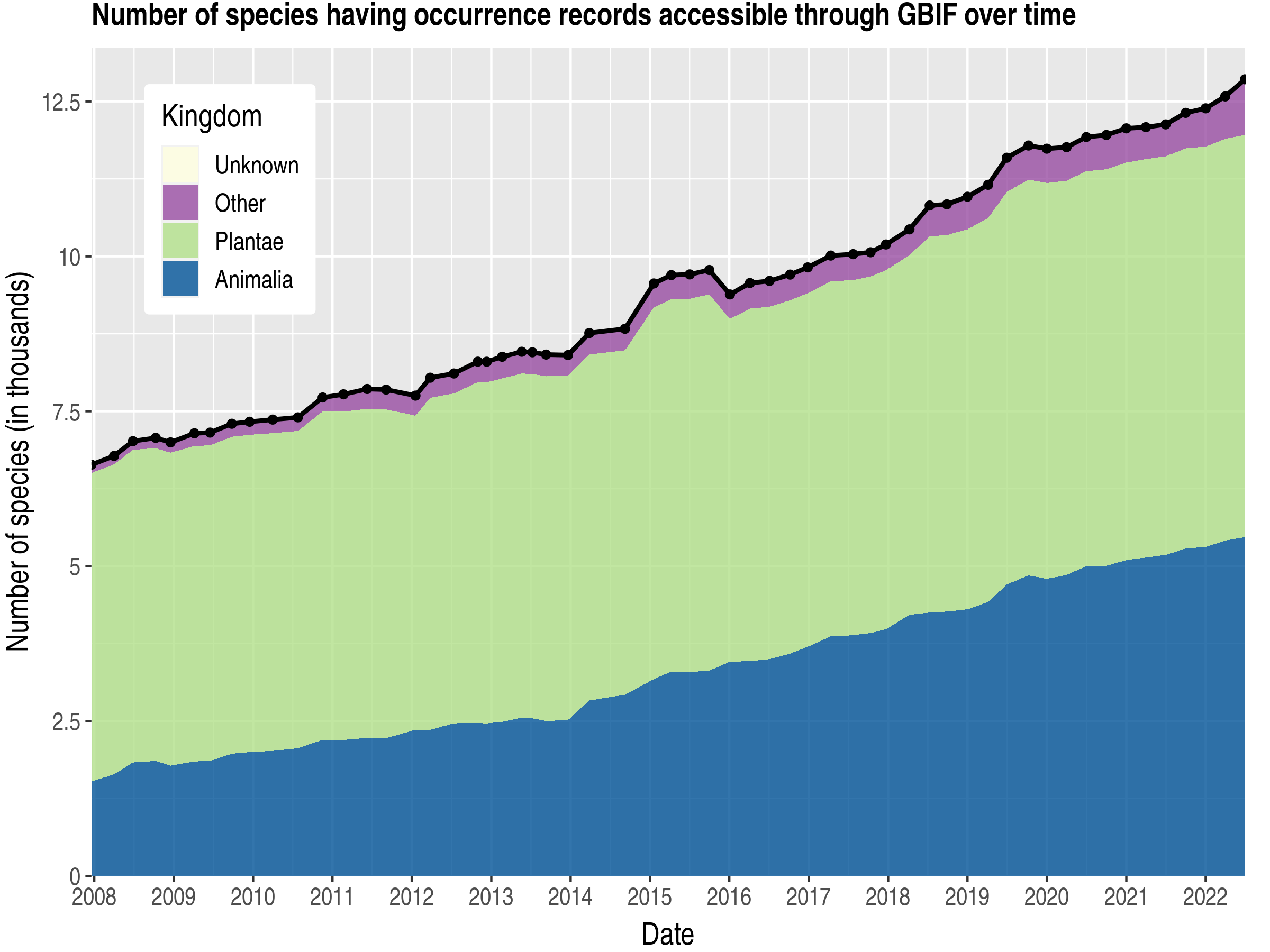 Data trend of species count by kingdom about Gabon
