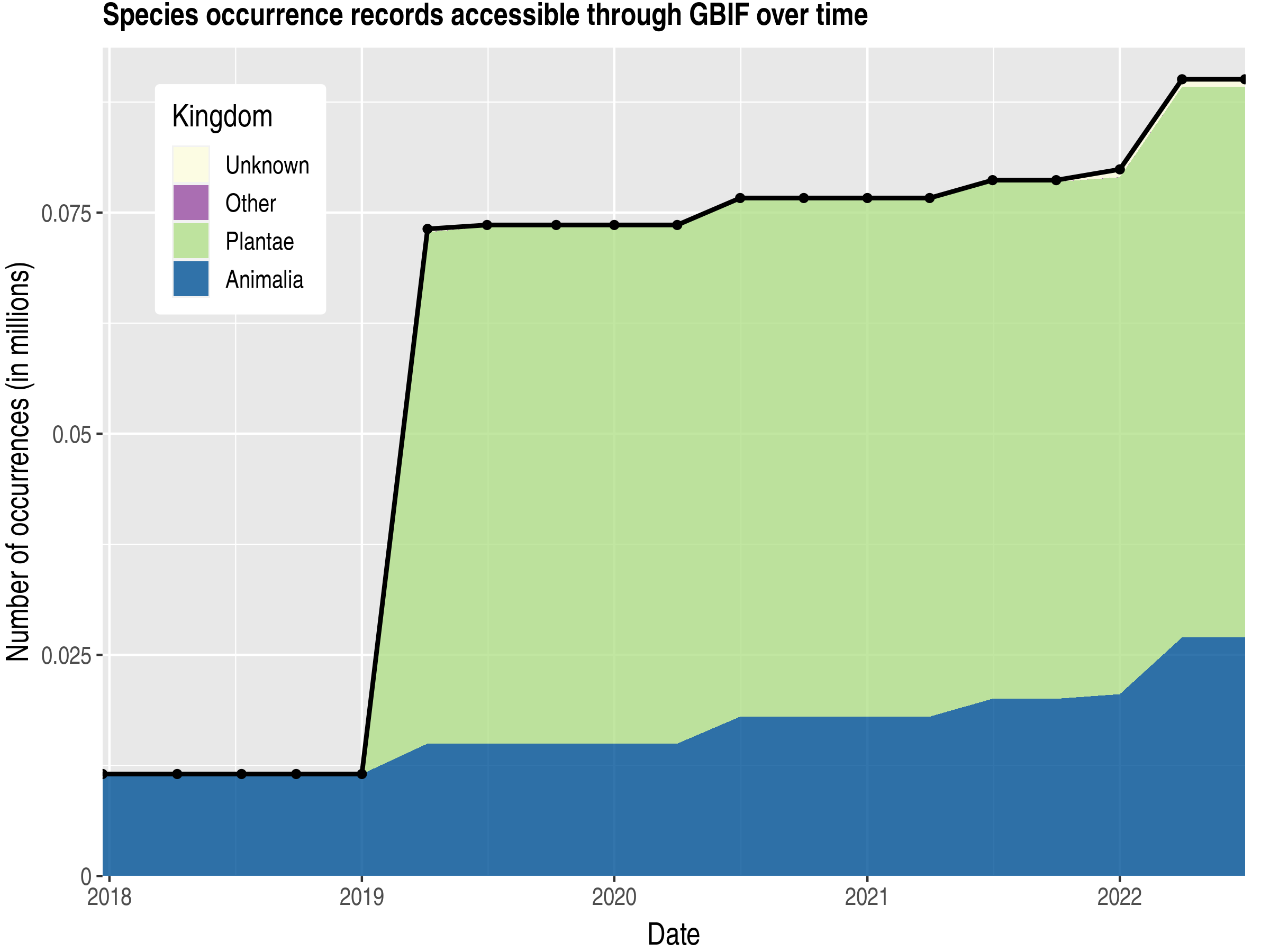 Data trend of records by kingdom published by Gabon