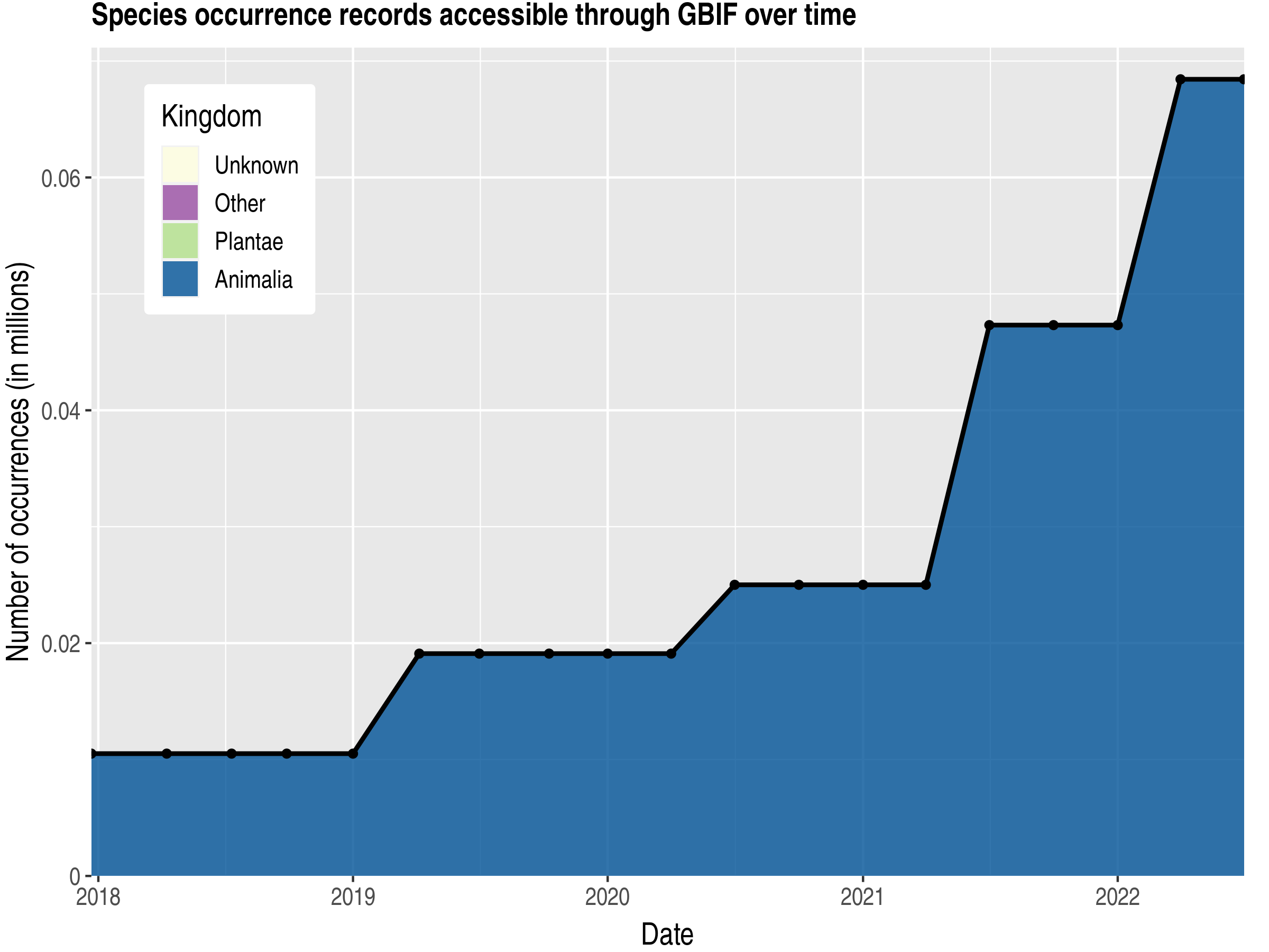 Data trend of records by kingdom published by Grenada