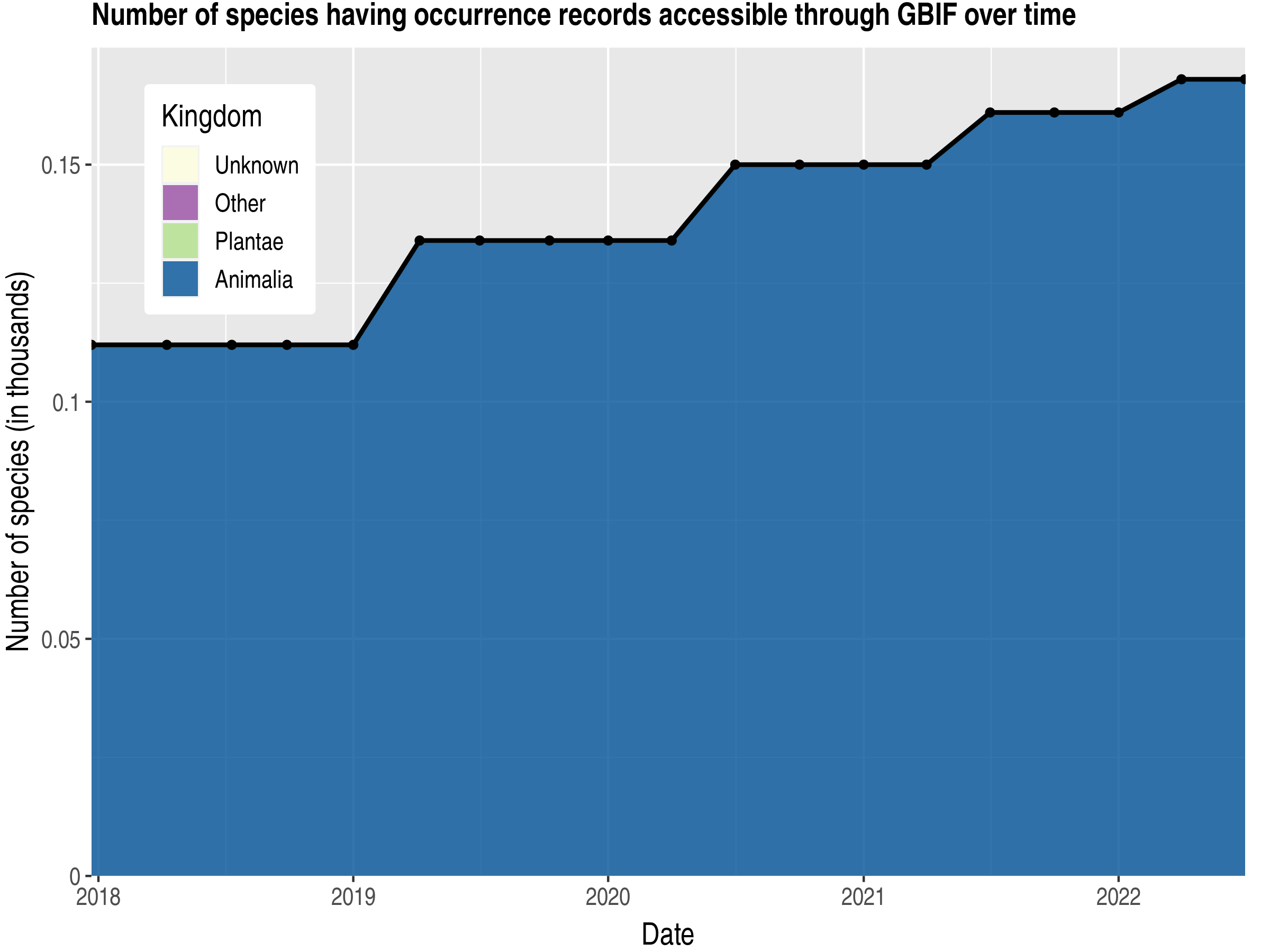 Data trend of species count by kingdom published Grenada