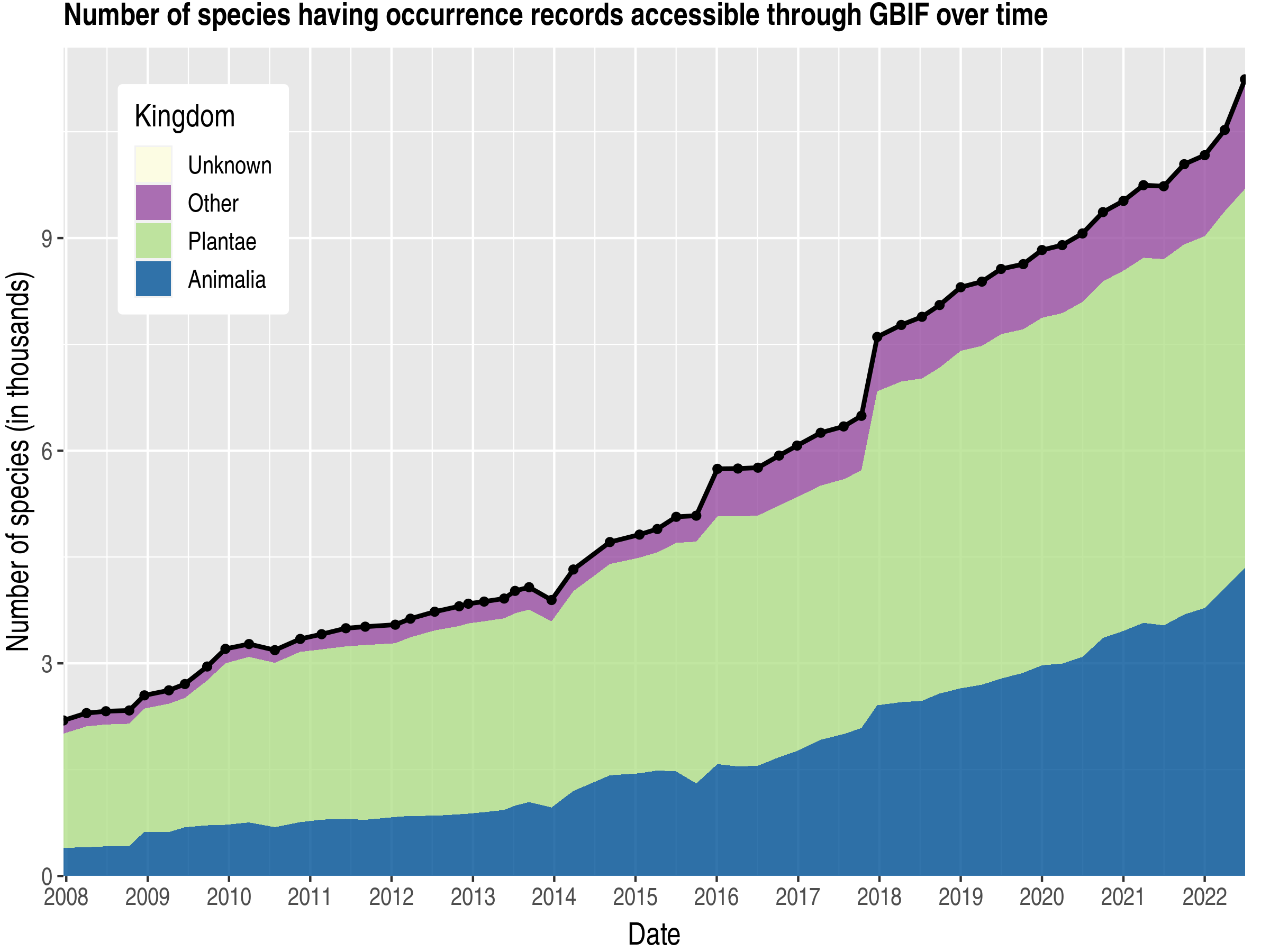 Data trend of species count by kingdom about Georgia
