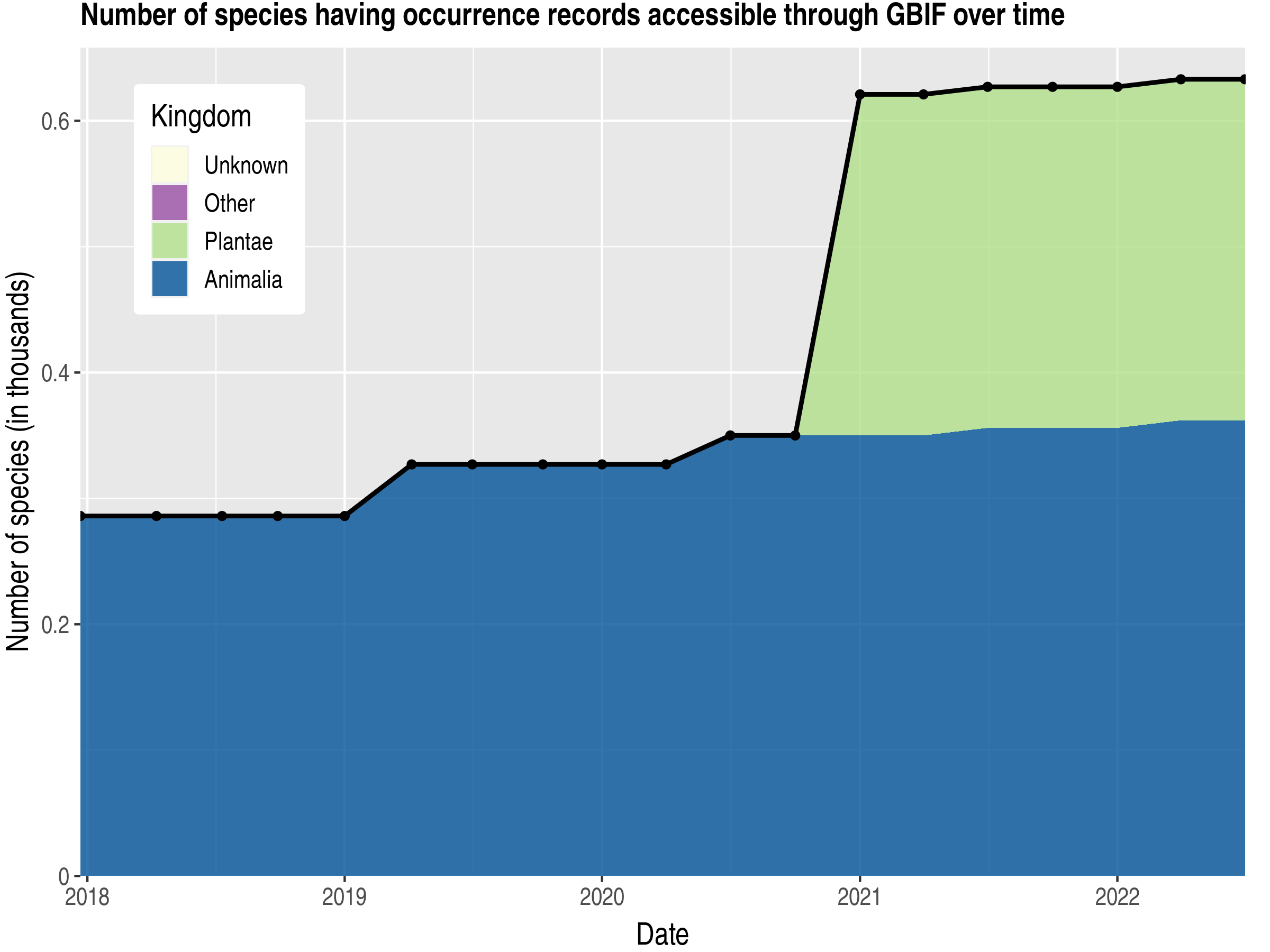 Data trend of species count by kingdom published Georgia