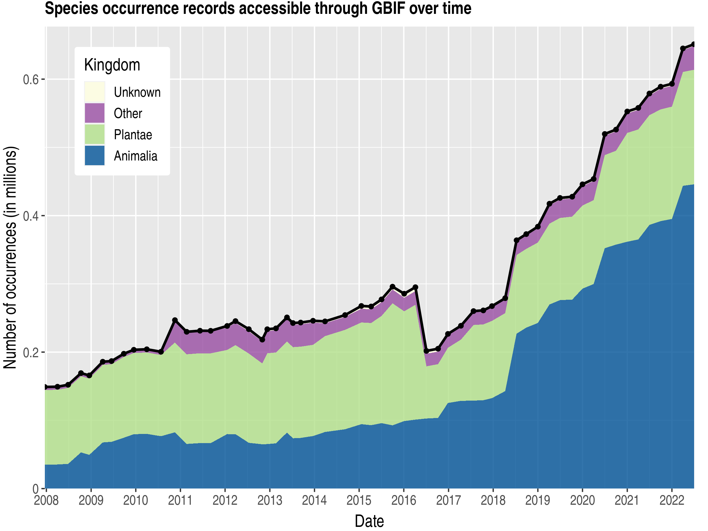 Data trend of records by kingdom about French Guiana