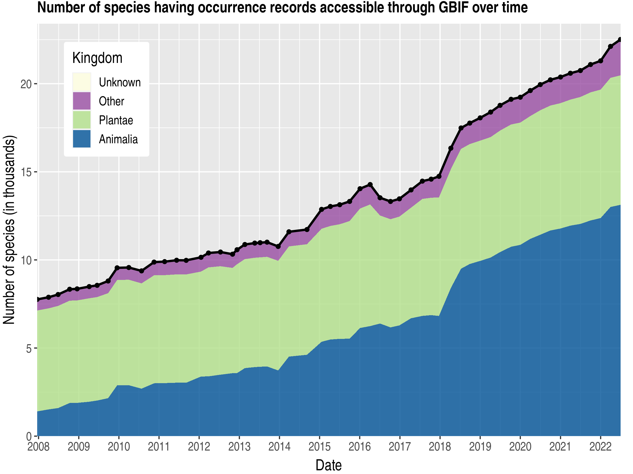 Data trend of species count by kingdom about French Guiana