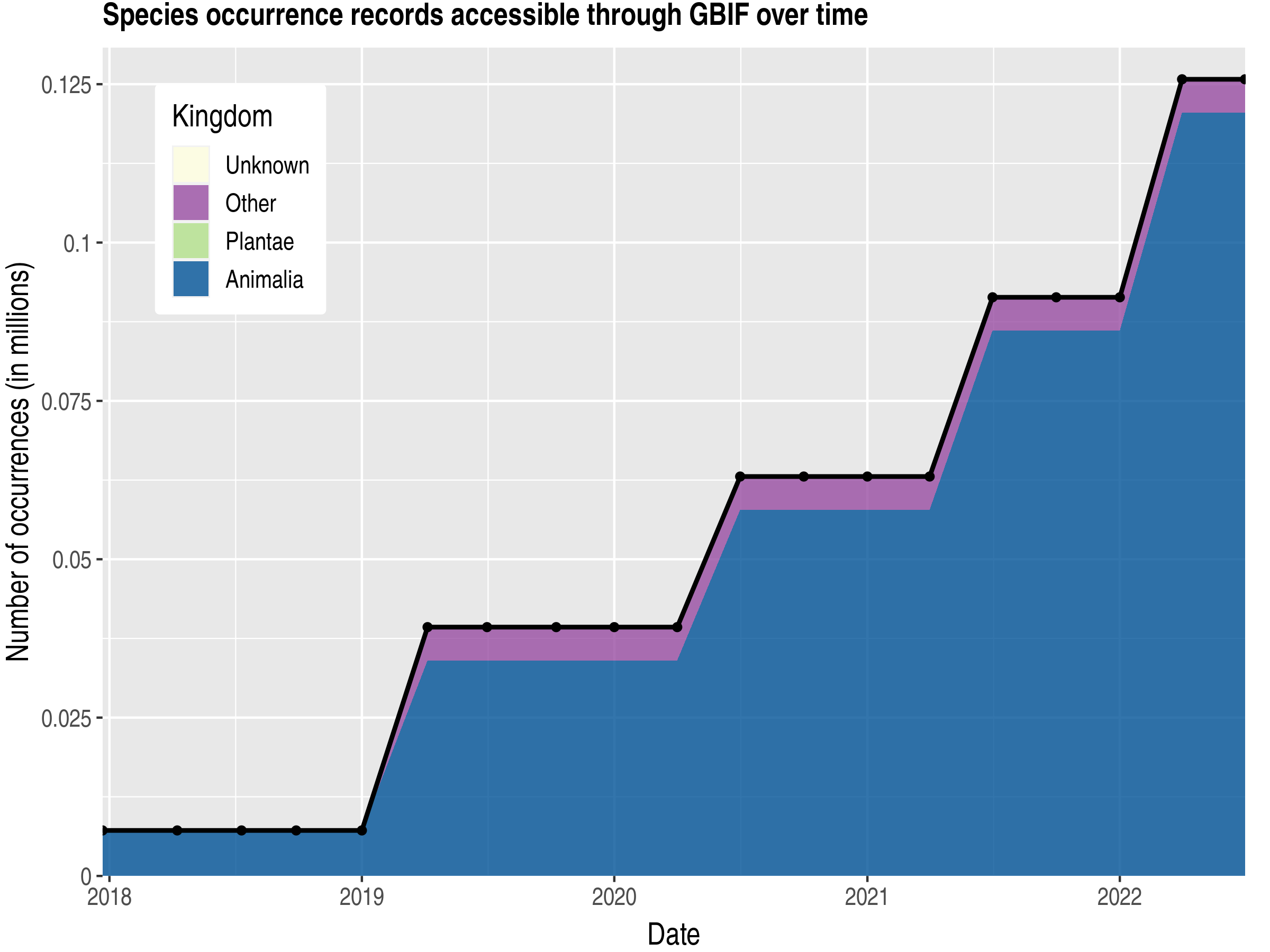 Data trend of records by kingdom published by French Guiana