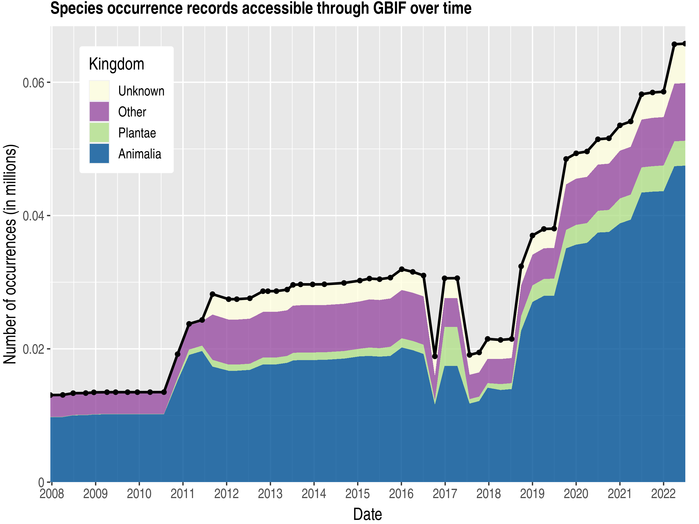 Data trend of records by kingdom about Guernsey