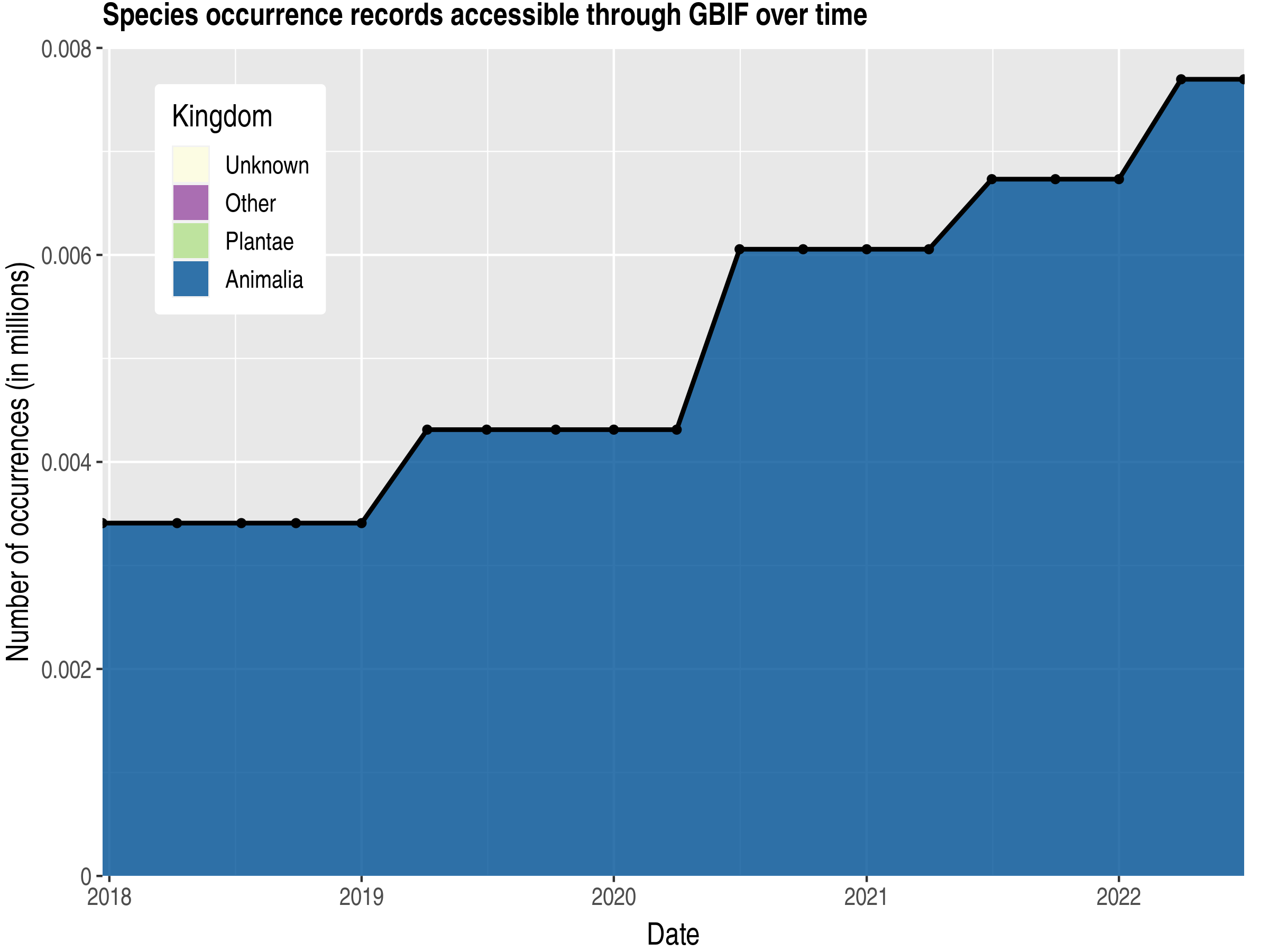 Data trend of records by kingdom published by Guernsey