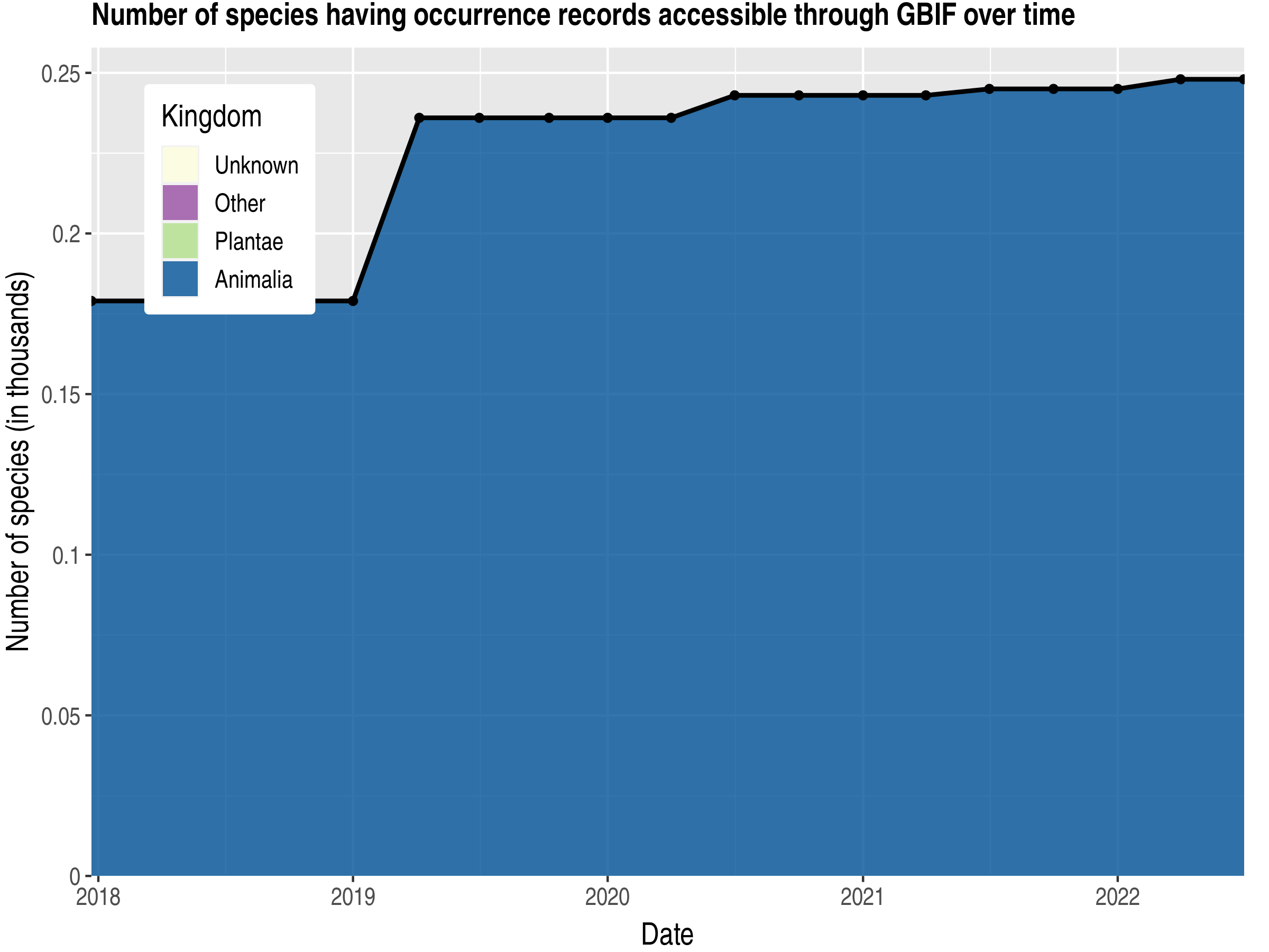 Data trend of species count by kingdom published Guernsey