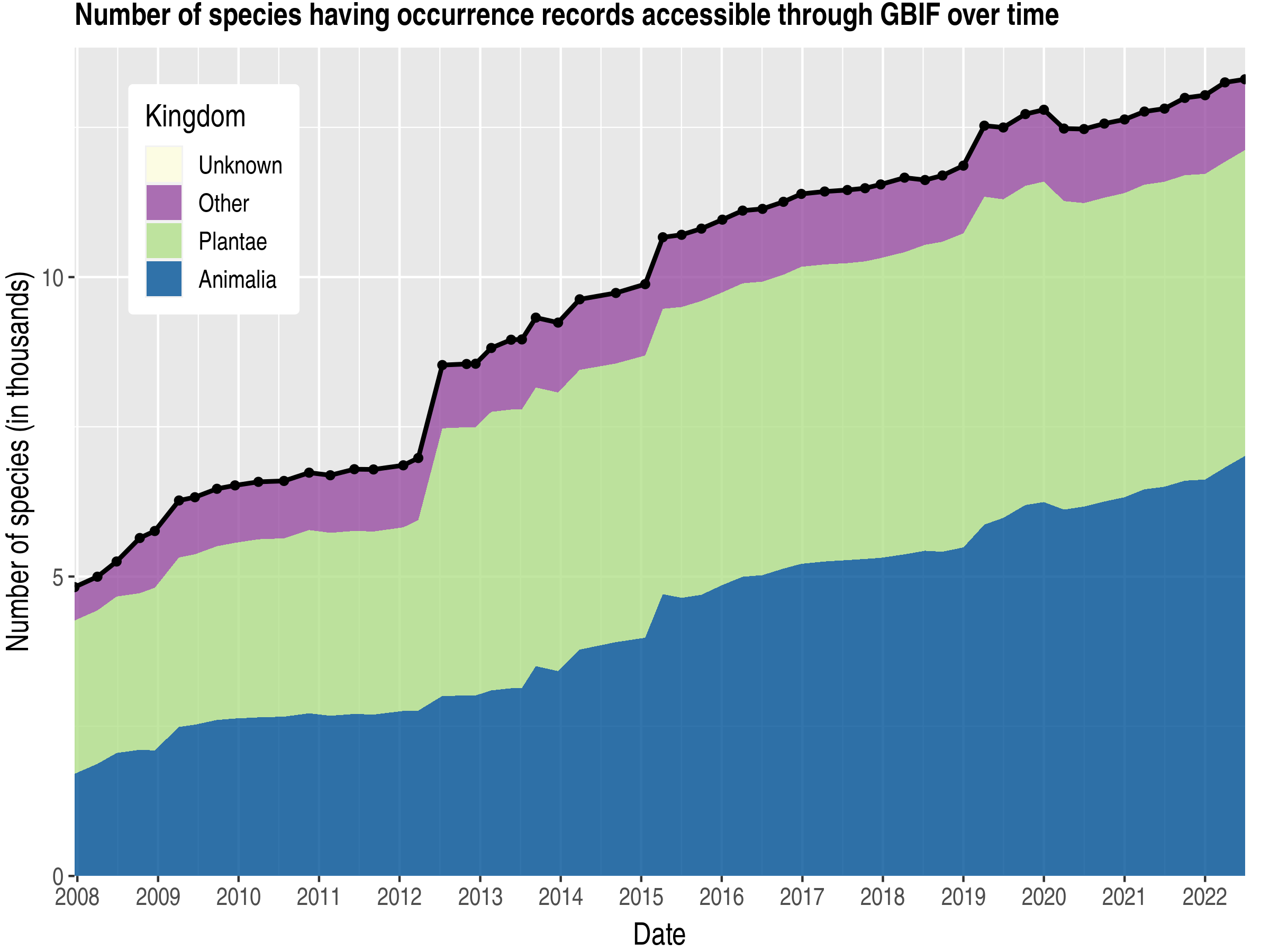 Data trend of species count by kingdom about Ghana
