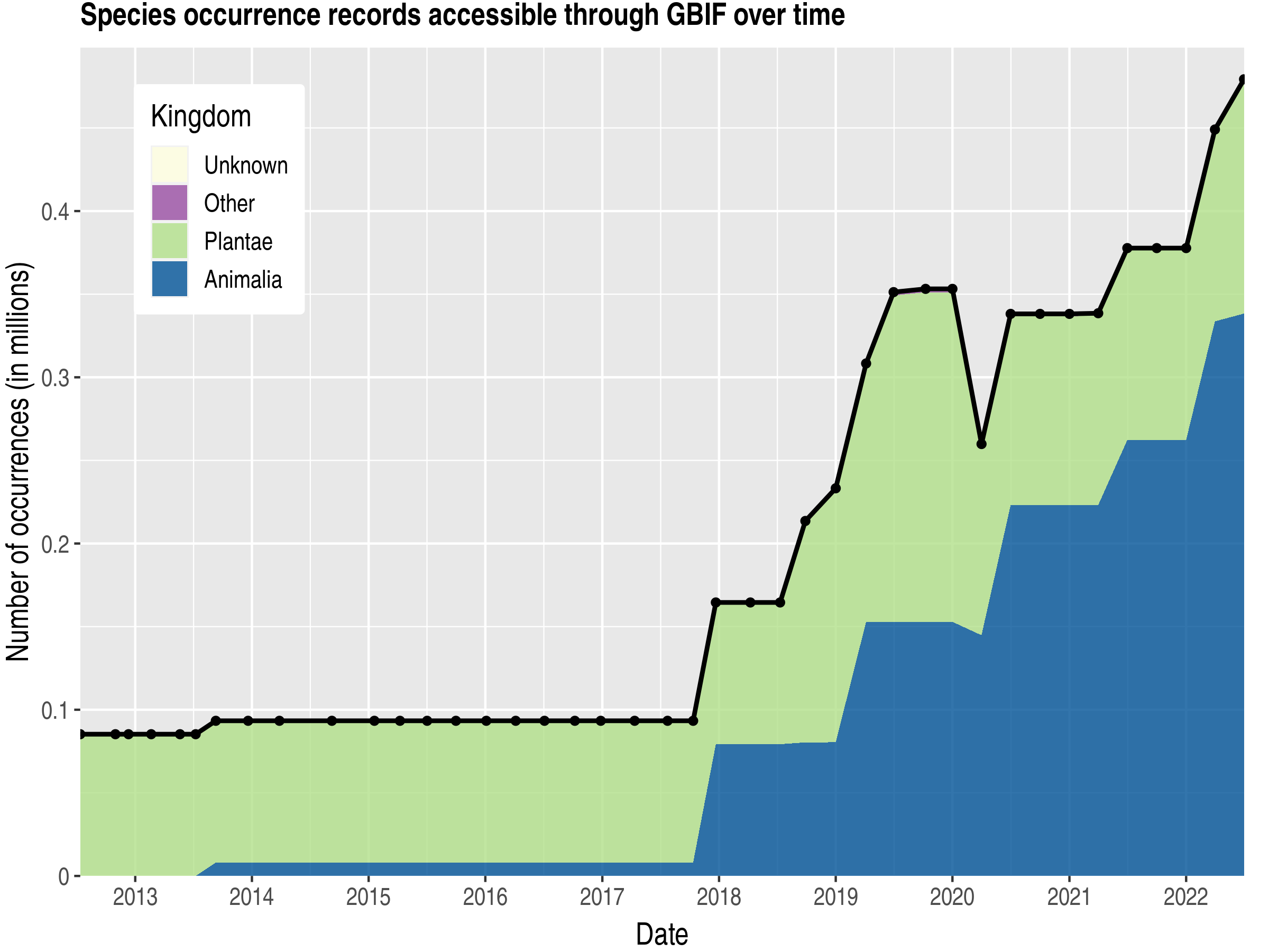 Data trend of records by kingdom published by Ghana