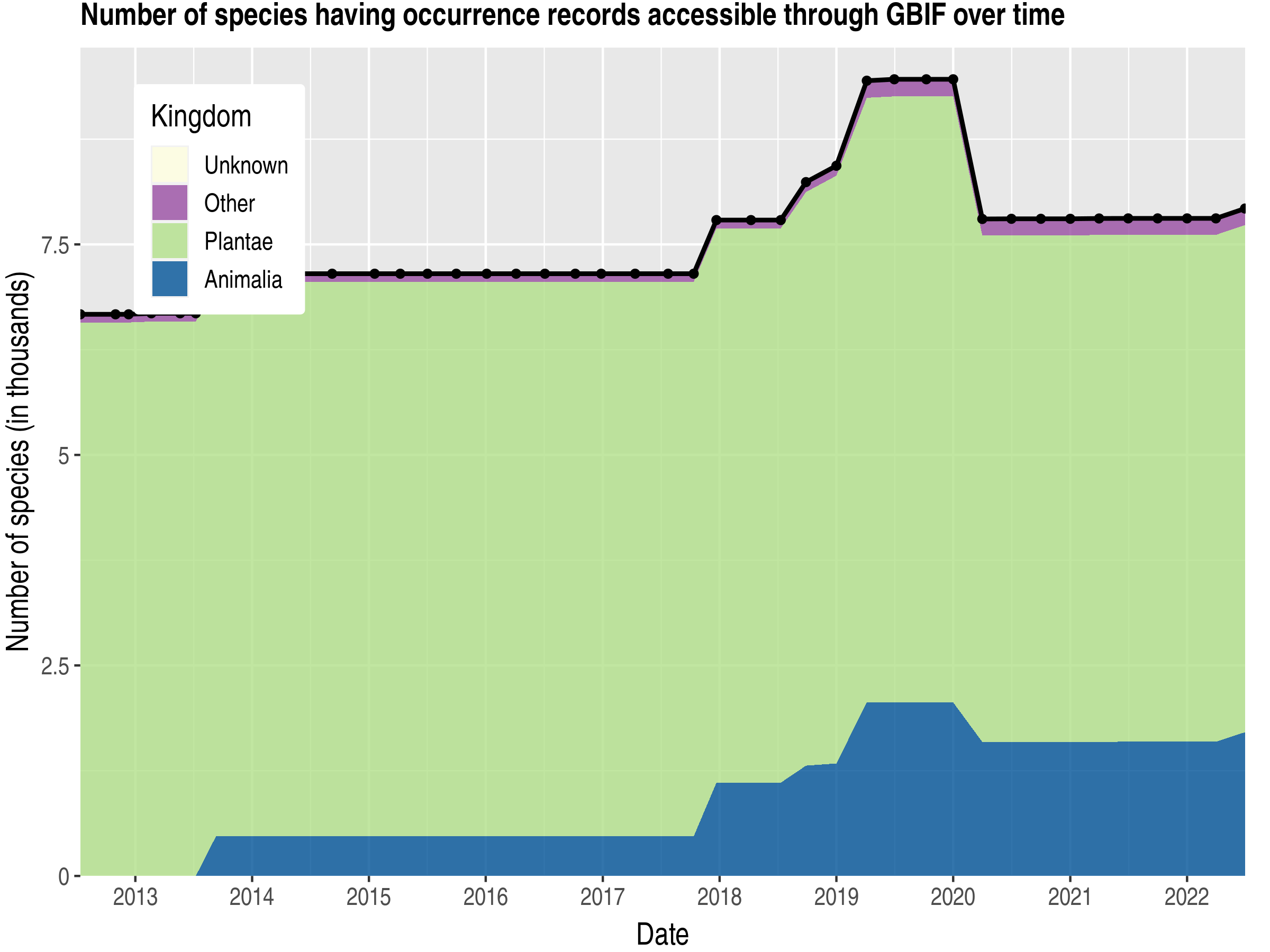 Data trend of species count by kingdom published Ghana
