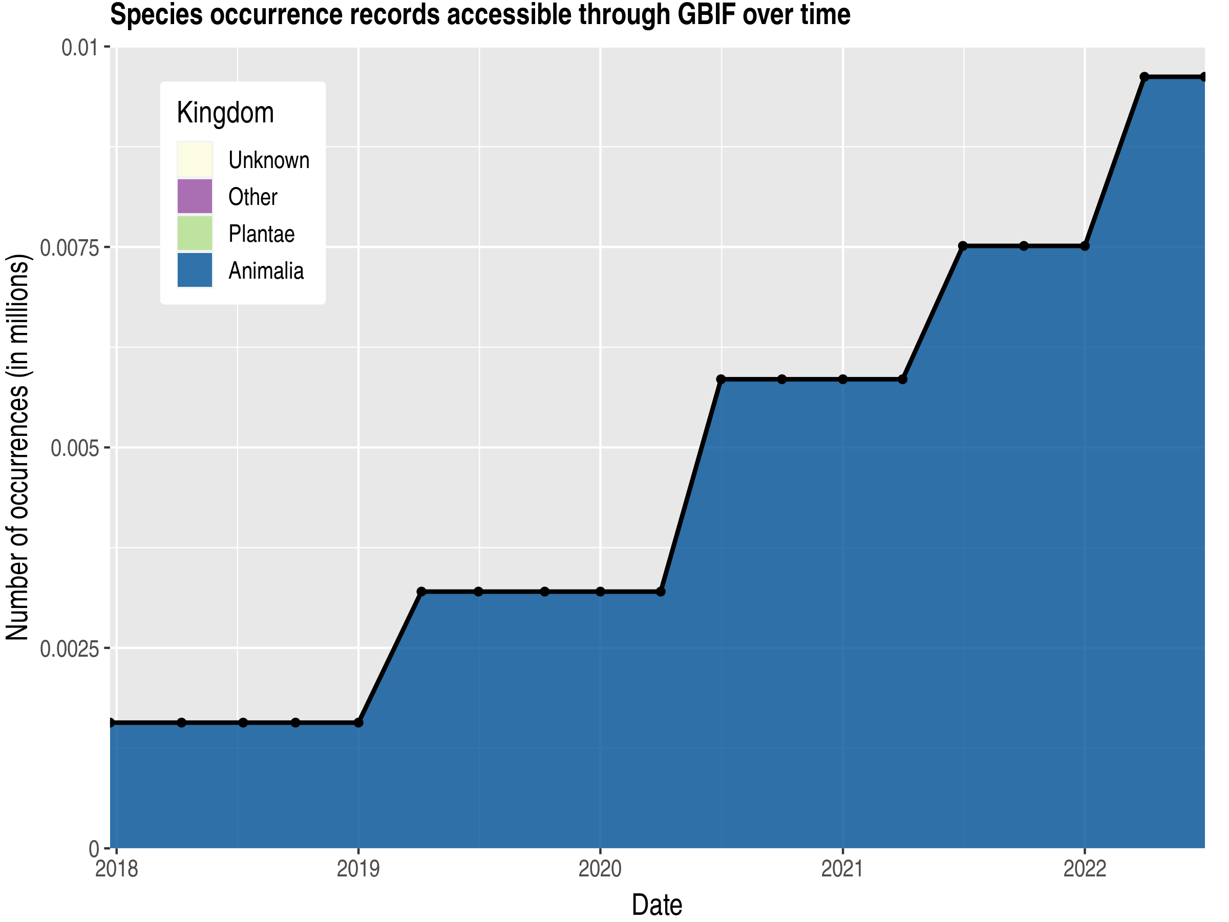 Data trend of records by kingdom published by Gibraltar