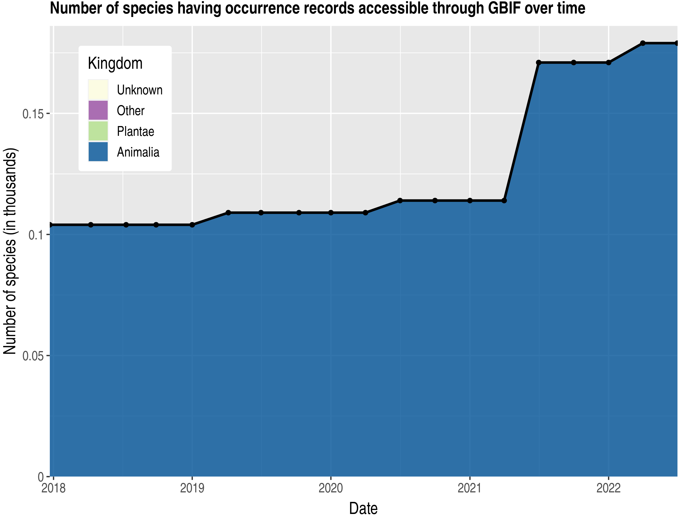Data trend of species count by kingdom published Gibraltar