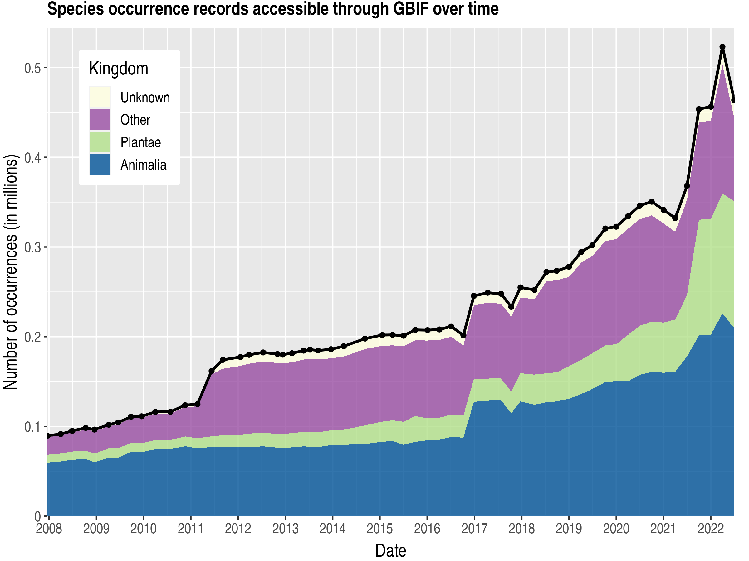 Data trend of records by kingdom about Greenland