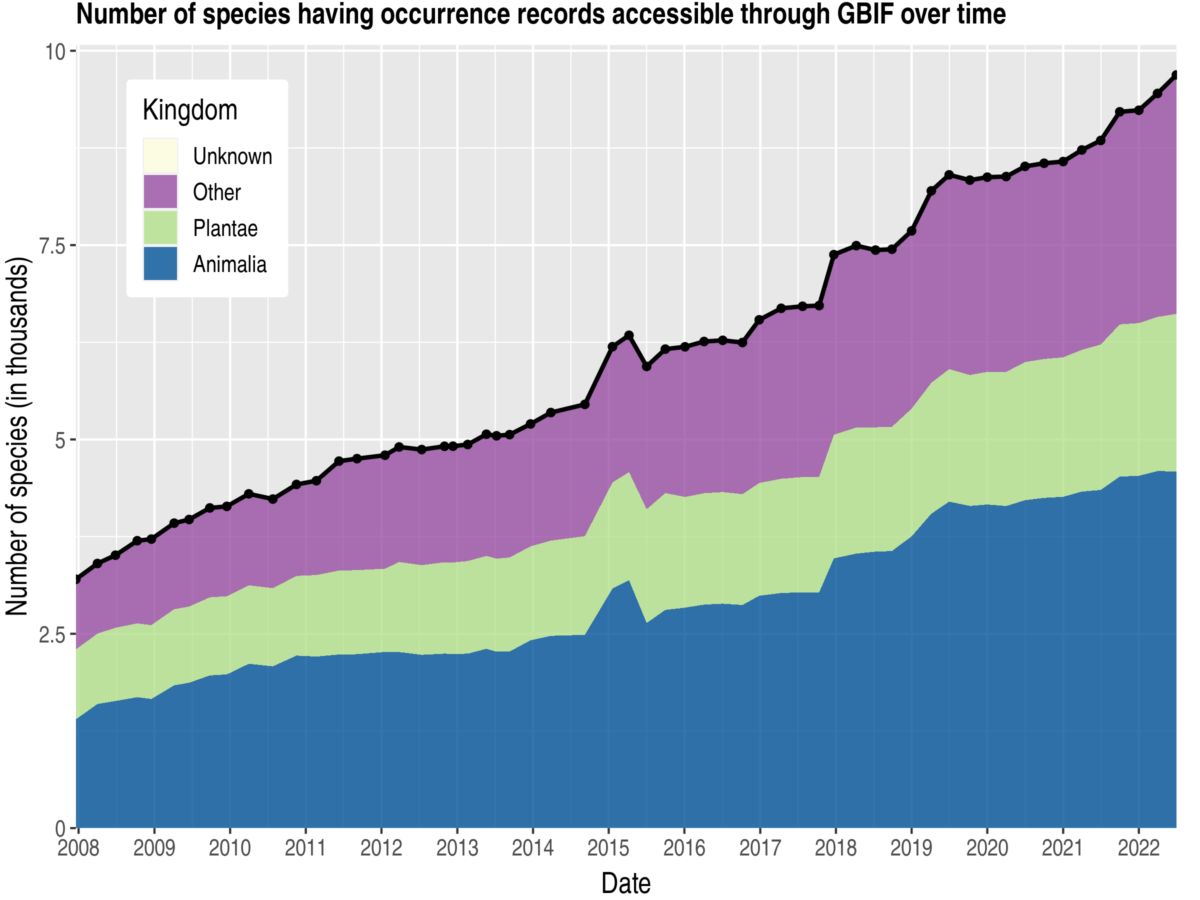Data trend of species count by kingdom about Greenland