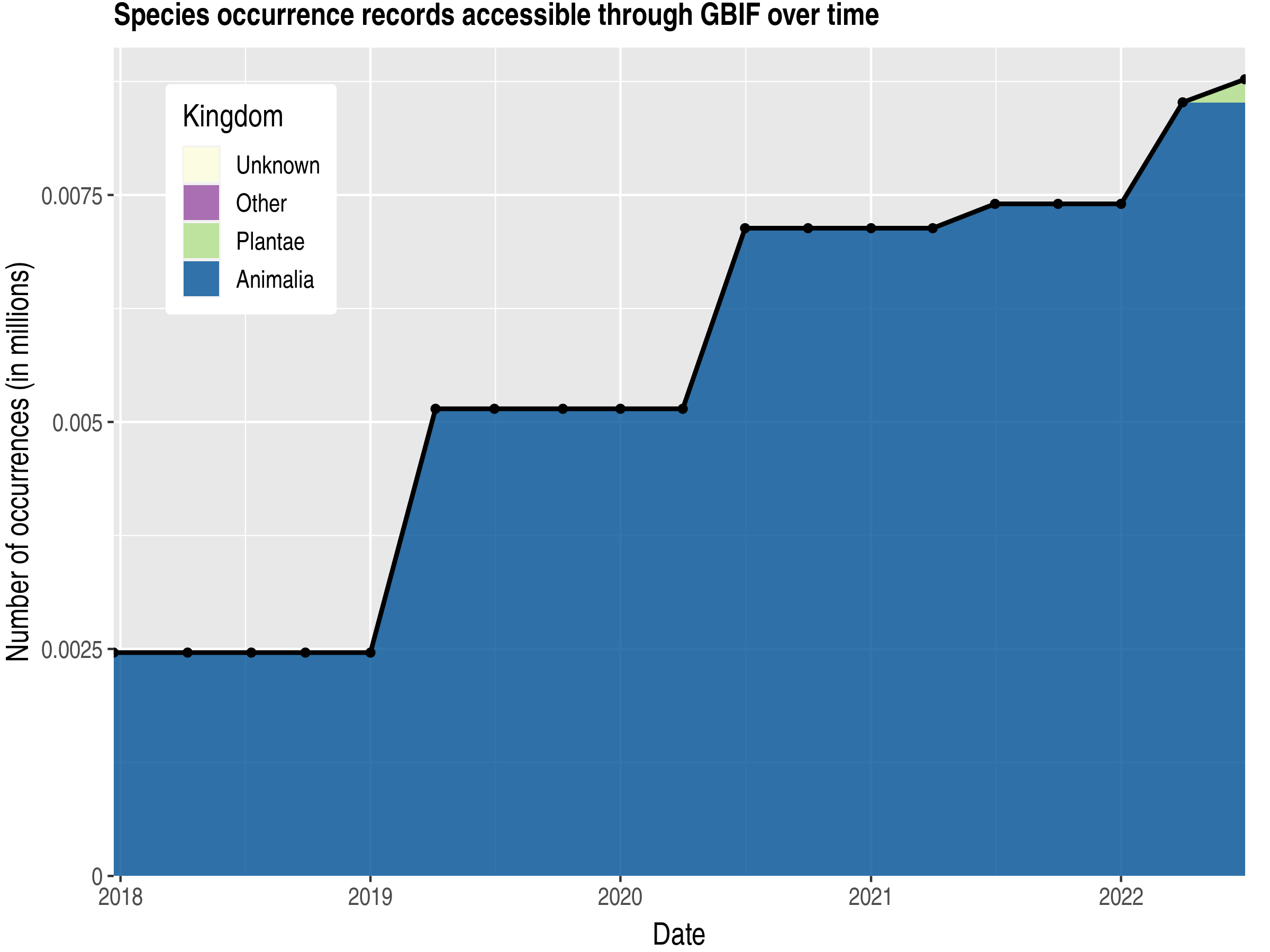Data trend of records by kingdom published by Greenland