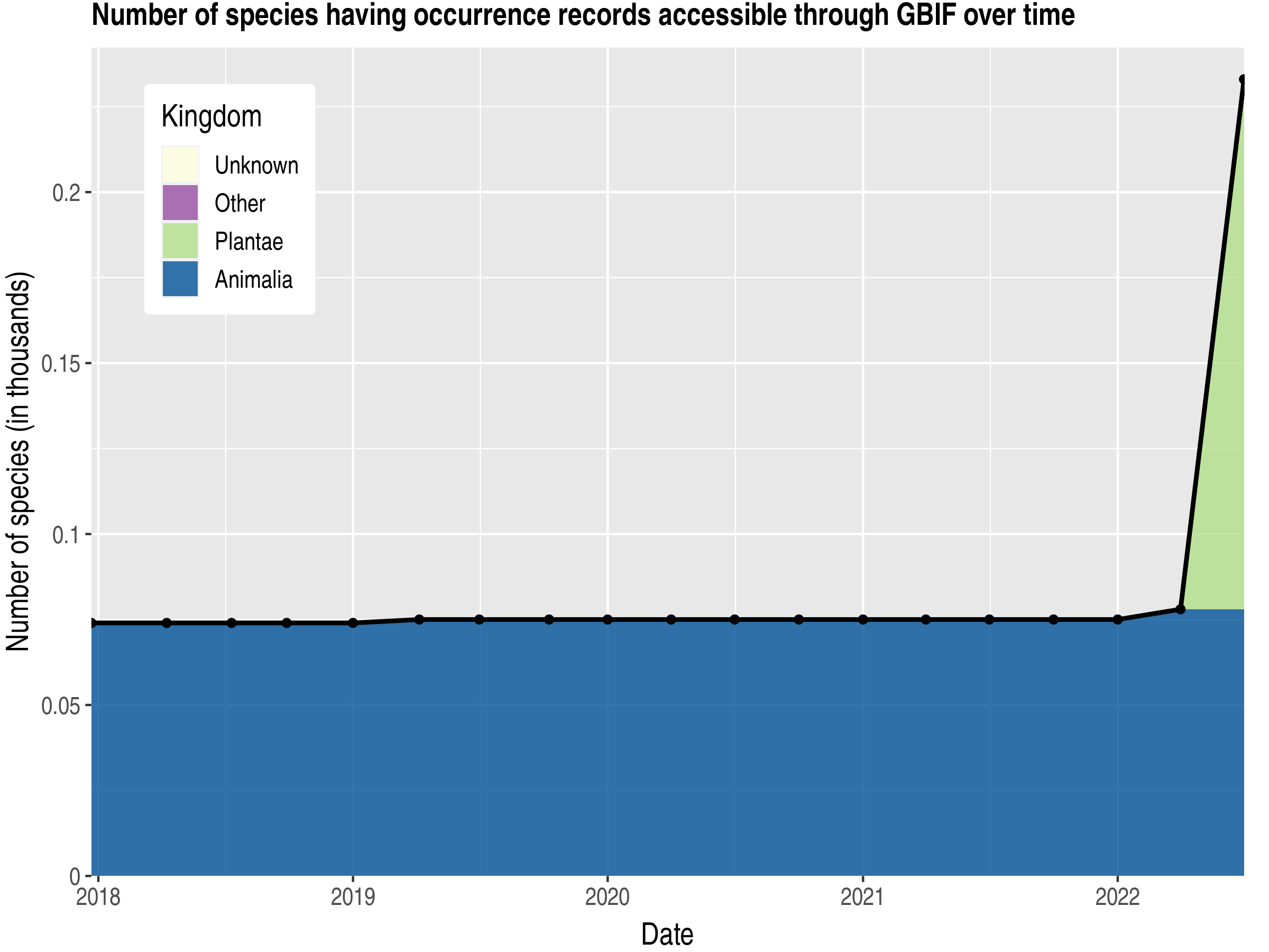 Data trend of species count by kingdom published Greenland