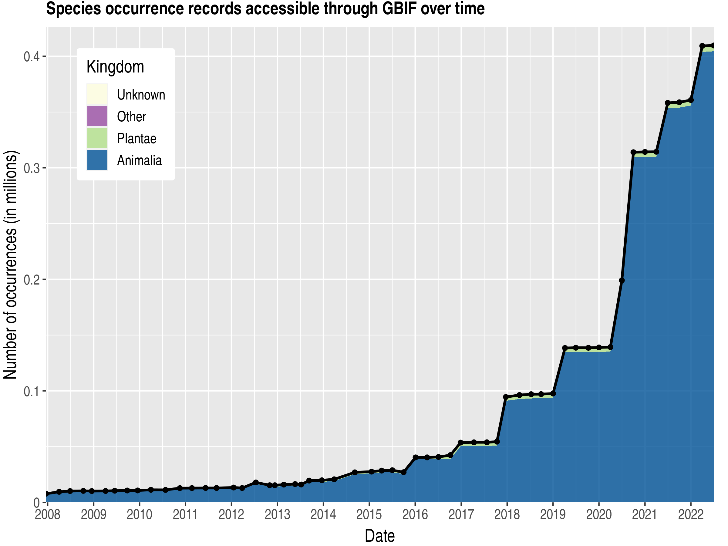 Data trend of records by kingdom about Gambia