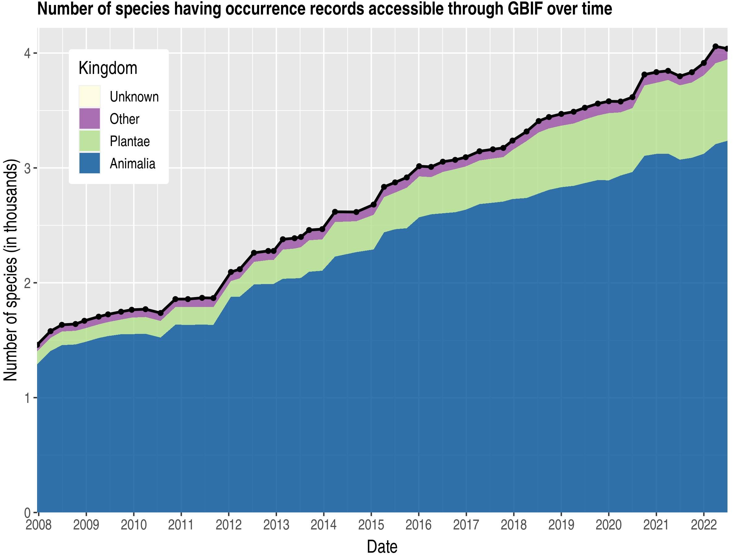 Data trend of species count by kingdom about Gambia