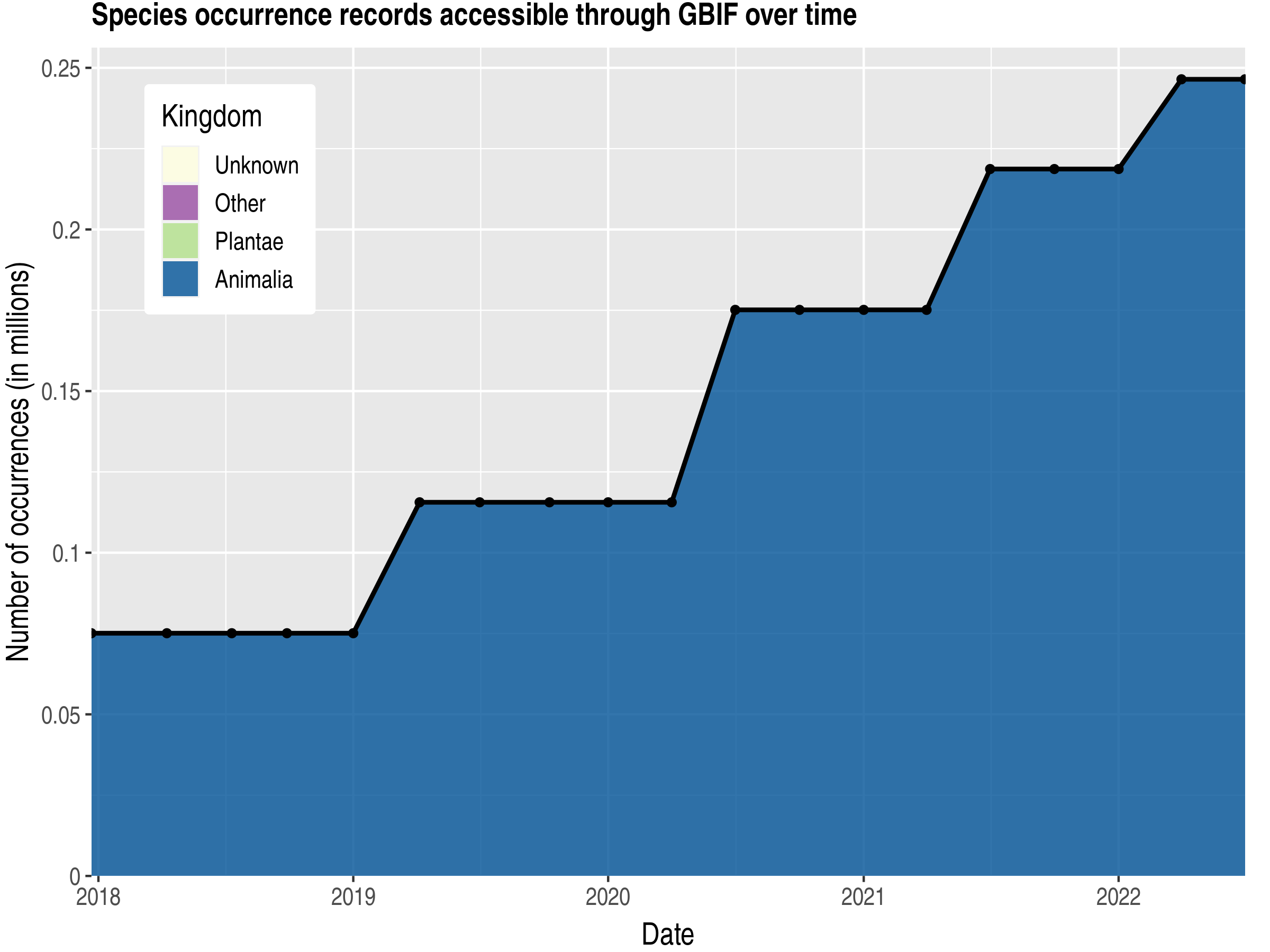 Data trend of records by kingdom published by Gambia