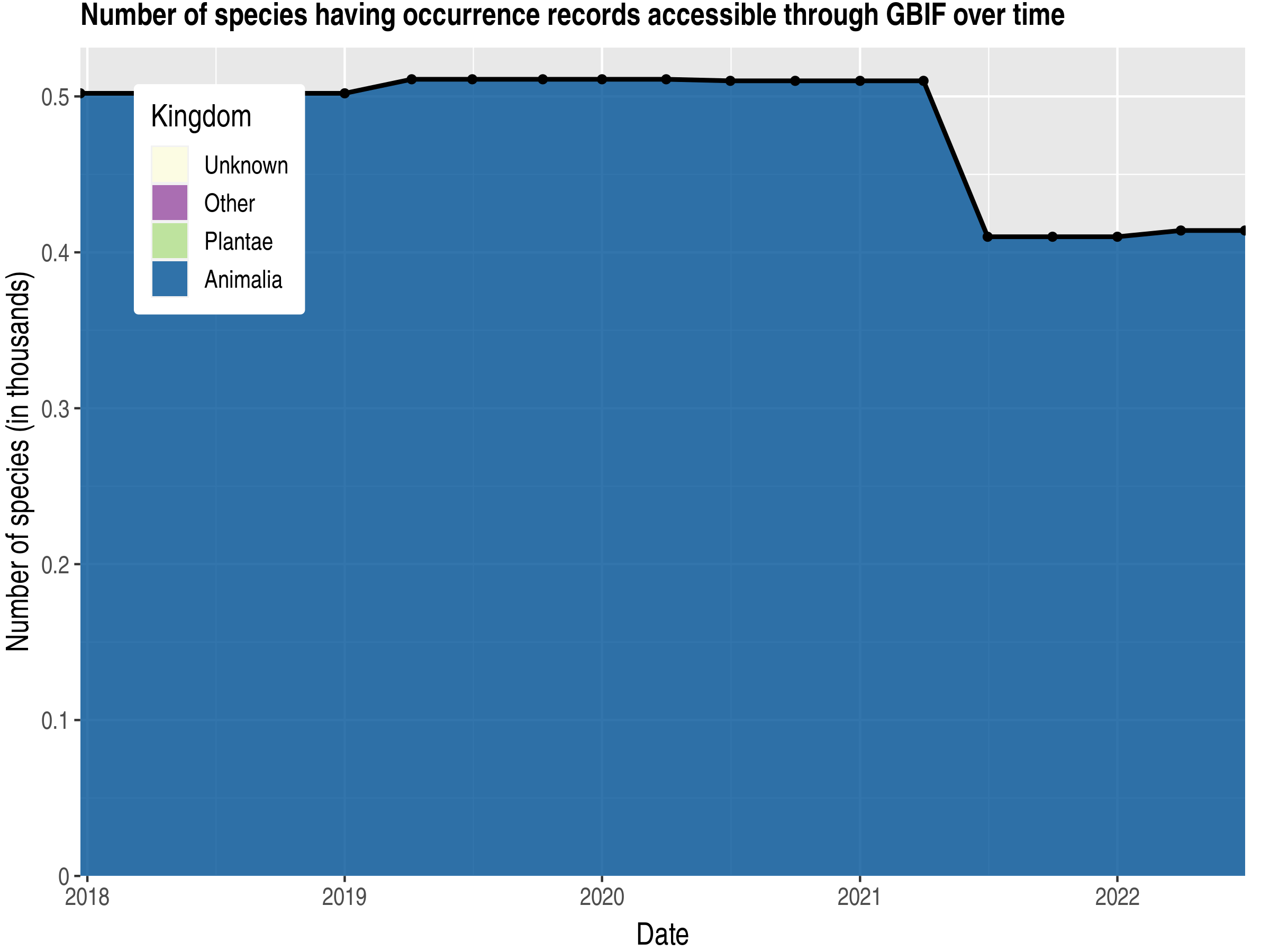 Data trend of species count by kingdom published Gambia