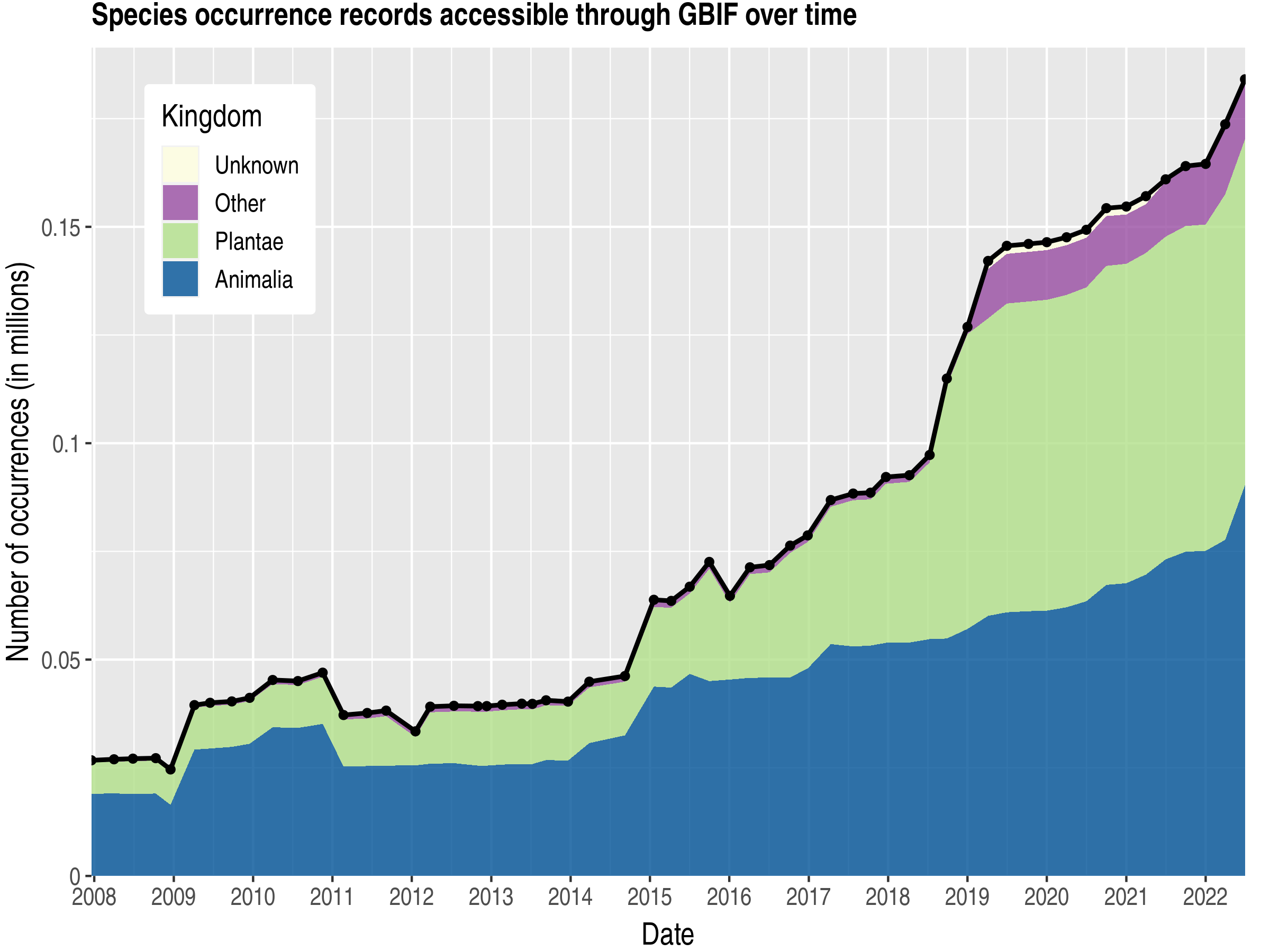 Data trend of records by kingdom about Guinea