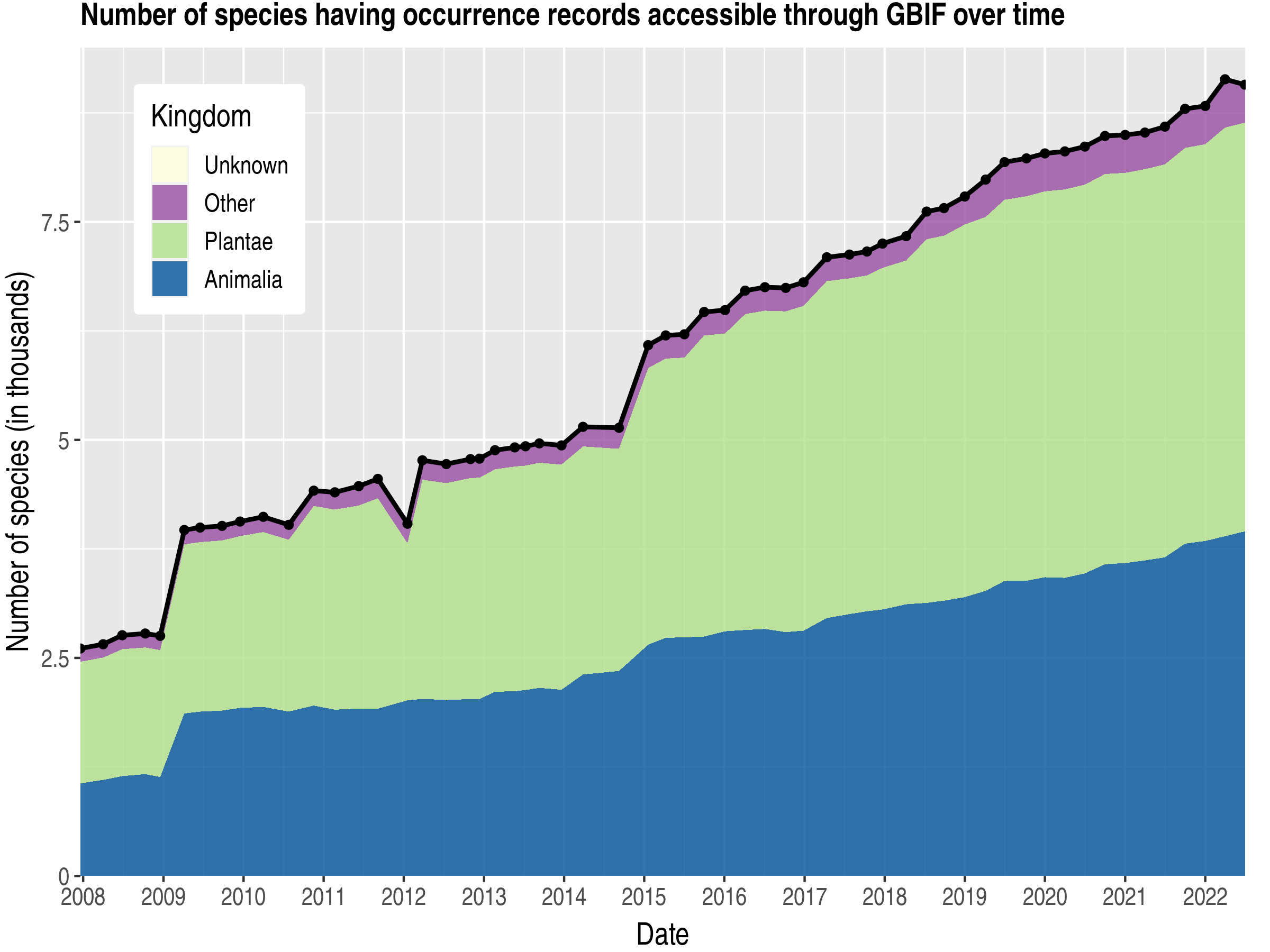 Data trend of species count by kingdom about Guinea