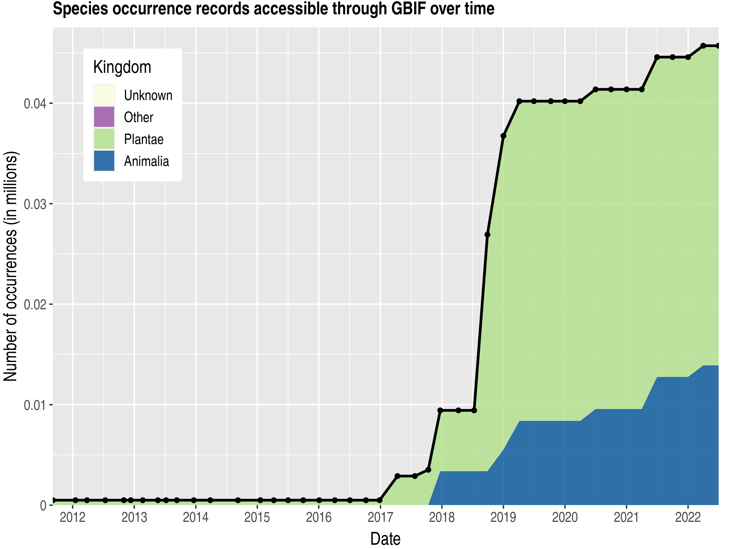 Data trend of records by kingdom published by Guinea